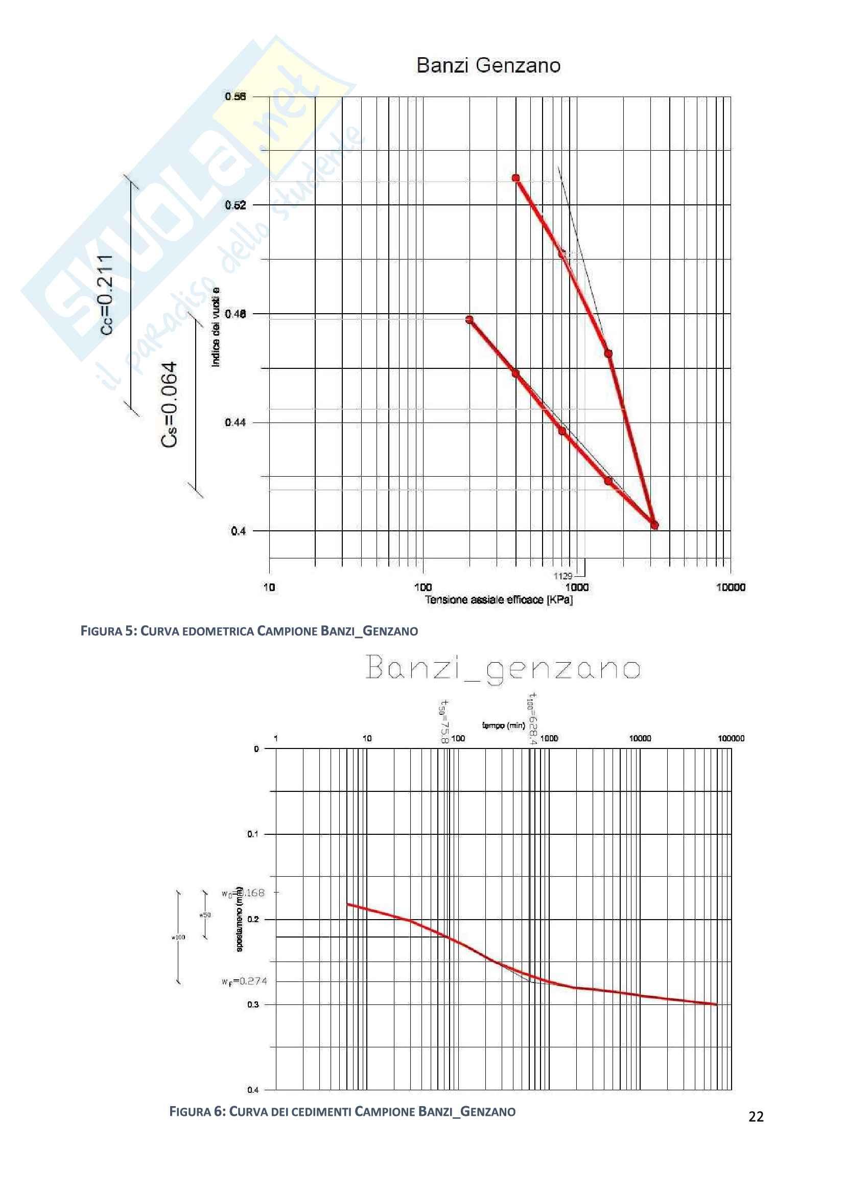 Esercitazioni: Elaborazioni Prove di Laboratorio e modellazione costitutiva in Flac Pag. 21