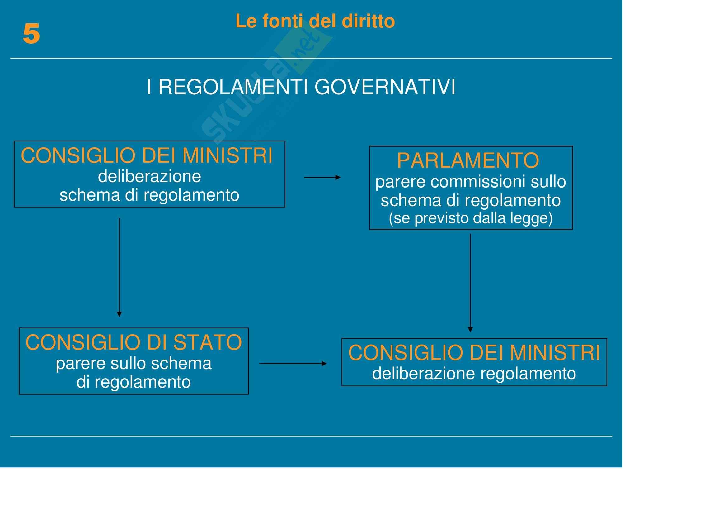 Diritto pubblico, dell'informazione e della comunicazione - le fonti del diritto Pag. 16