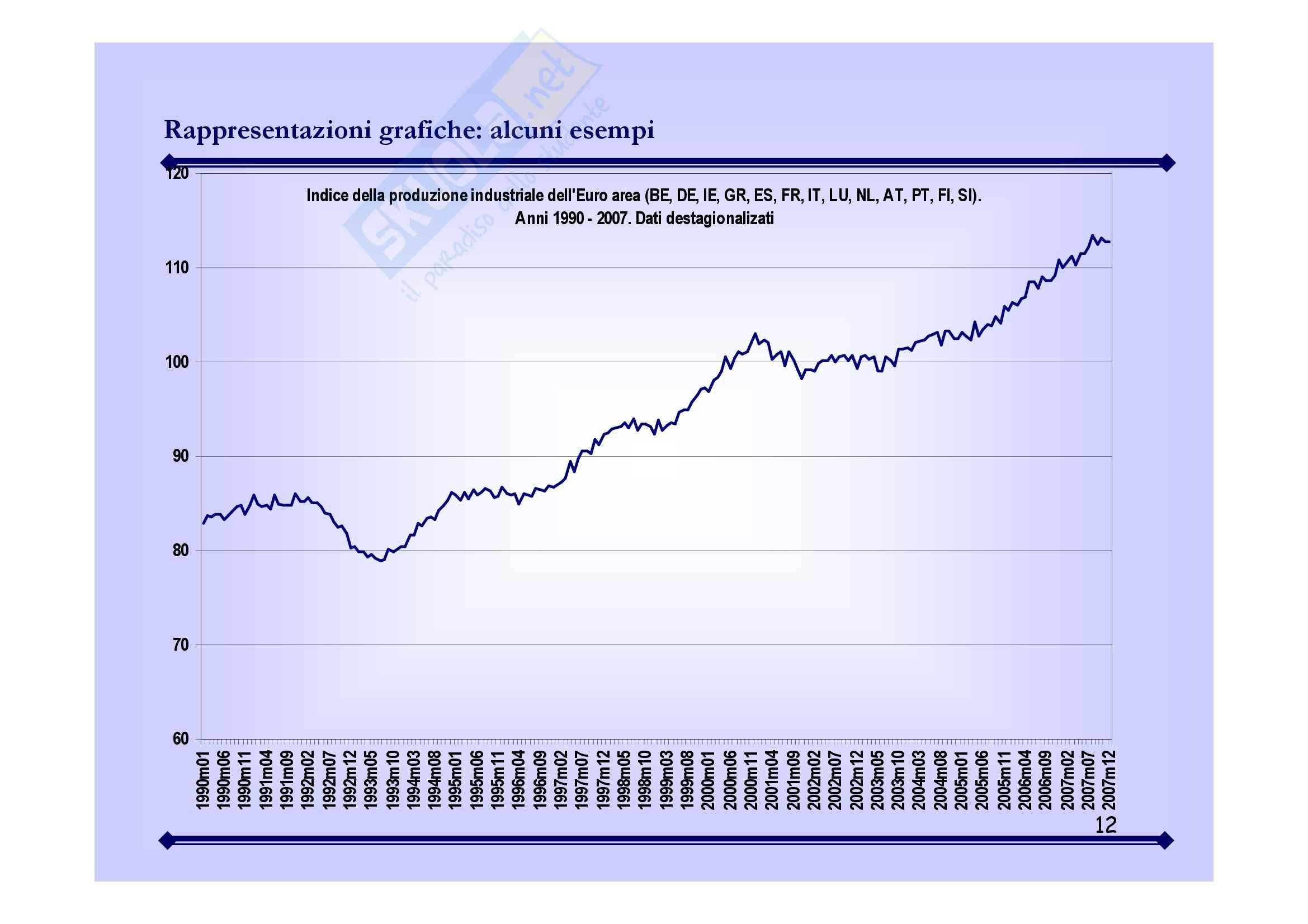 Statistica economica - analisi delle serie storiche Pag. 11