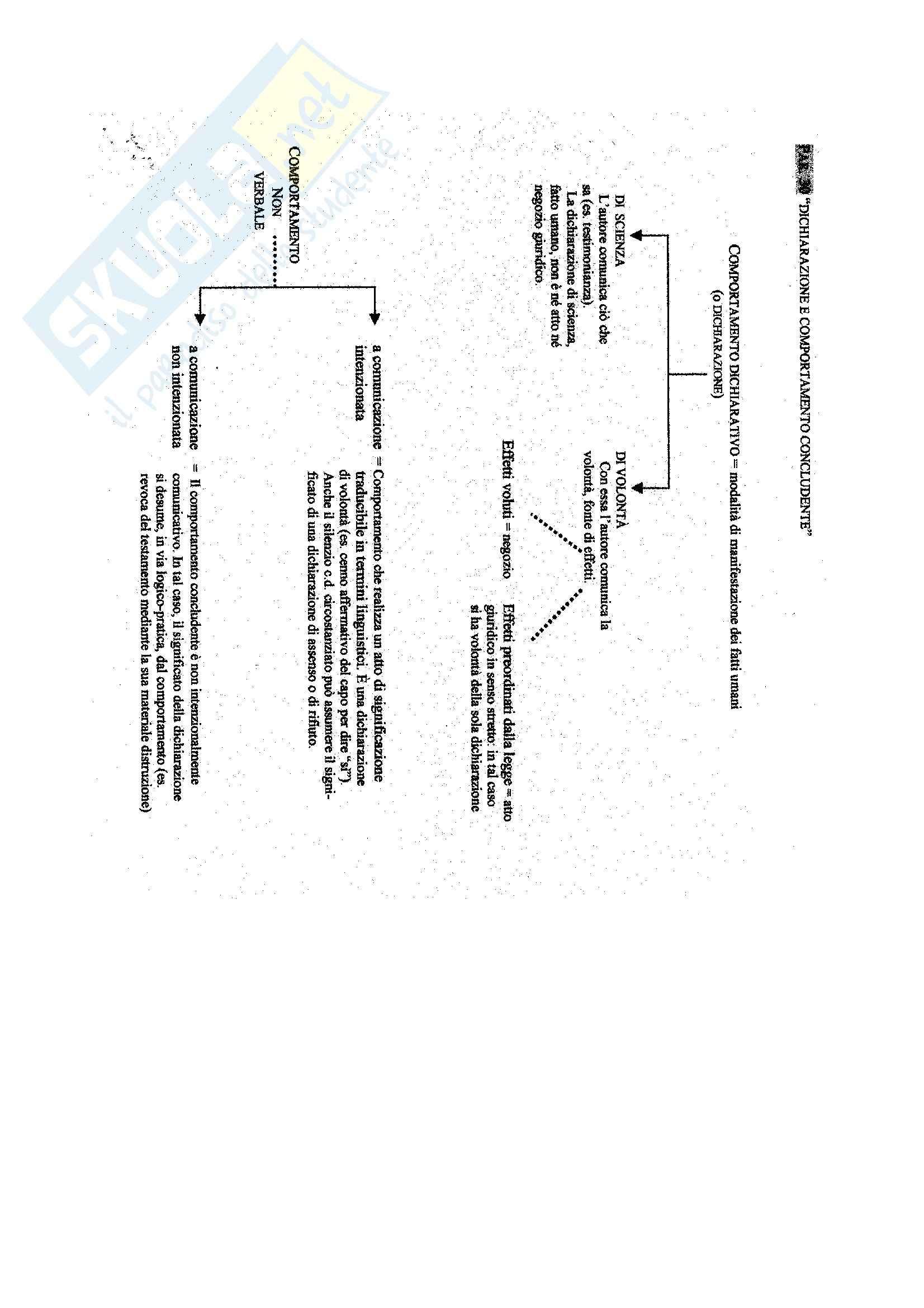 Manuale di diritto civile, Perlingieri - Schemi Pag. 11