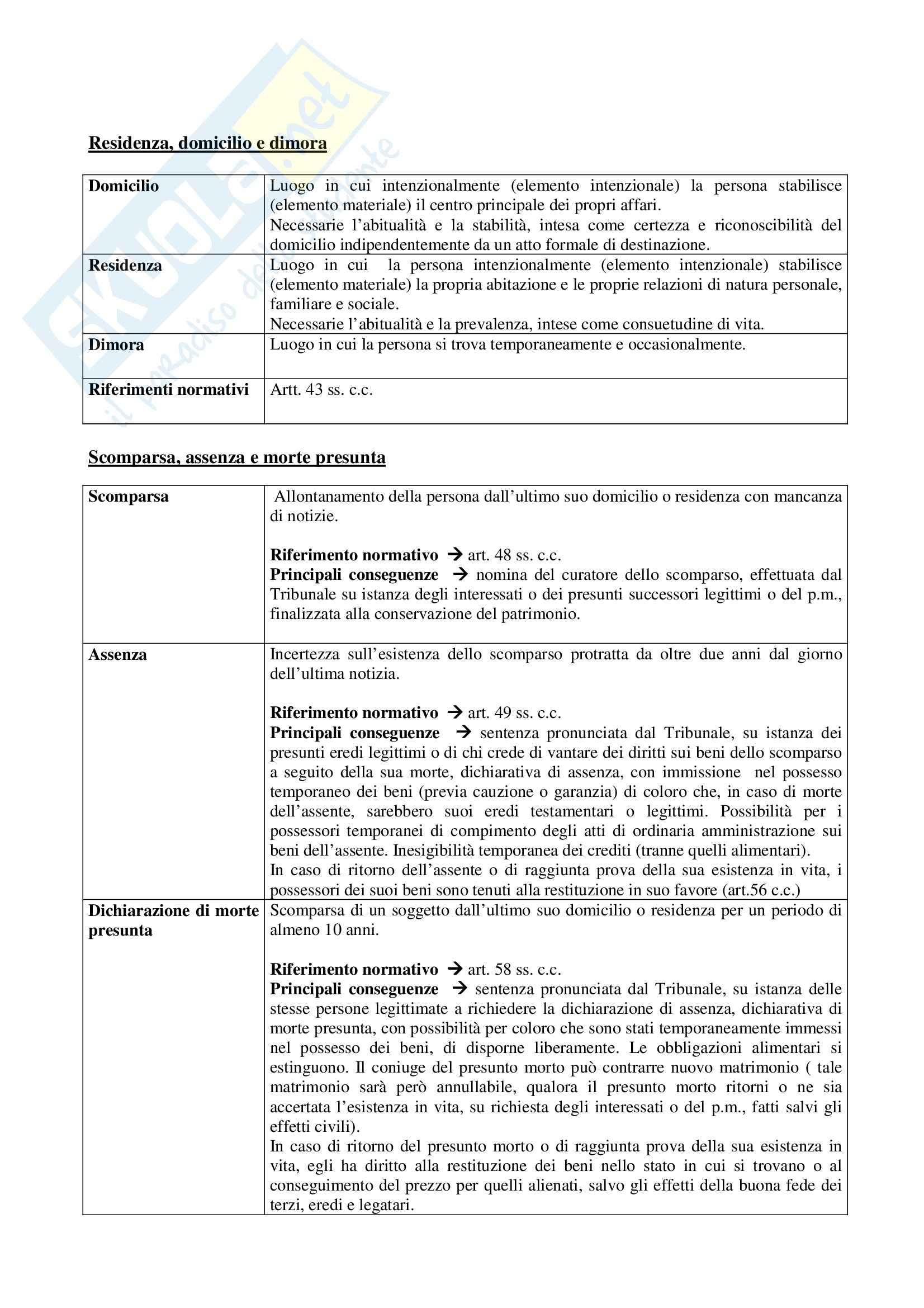Manuale di diritto civile, Perlingieri - Schemi Pag. 16