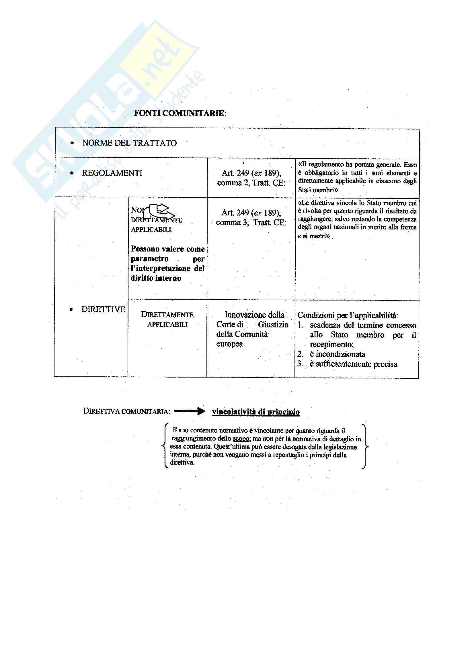 Manuale di diritto civile, Perlingieri - Schemi Pag. 2