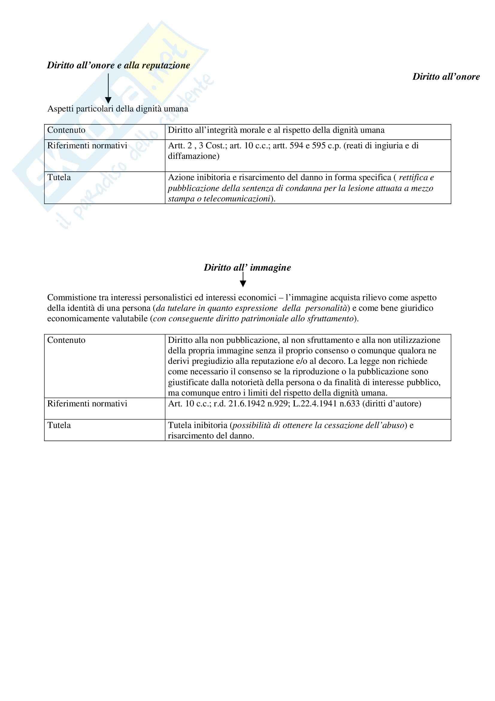 Manuale di diritto civile, Perlingieri - Schemi Pag. 26
