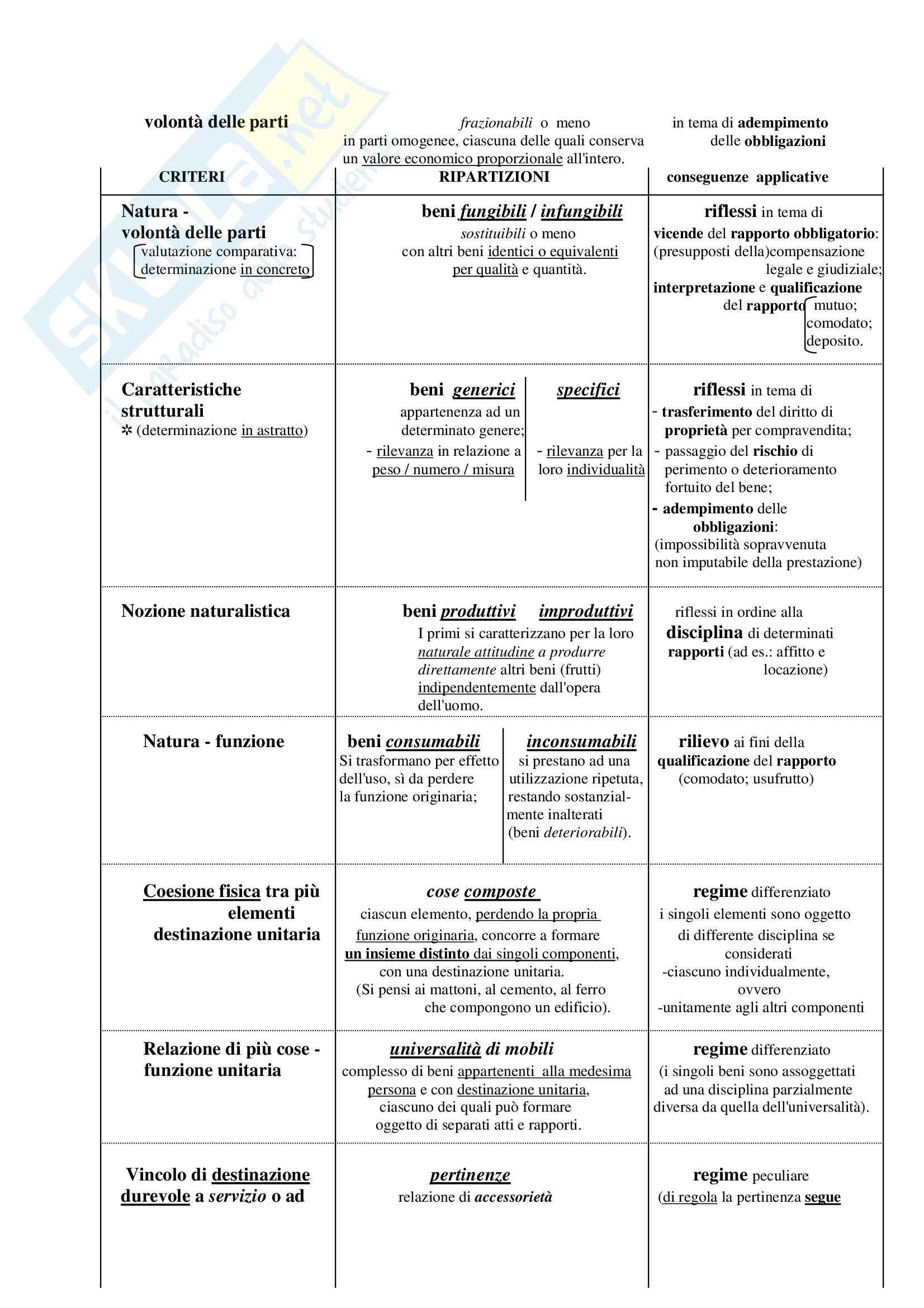 Manuale di diritto civile, Perlingieri - Schemi Pag. 31