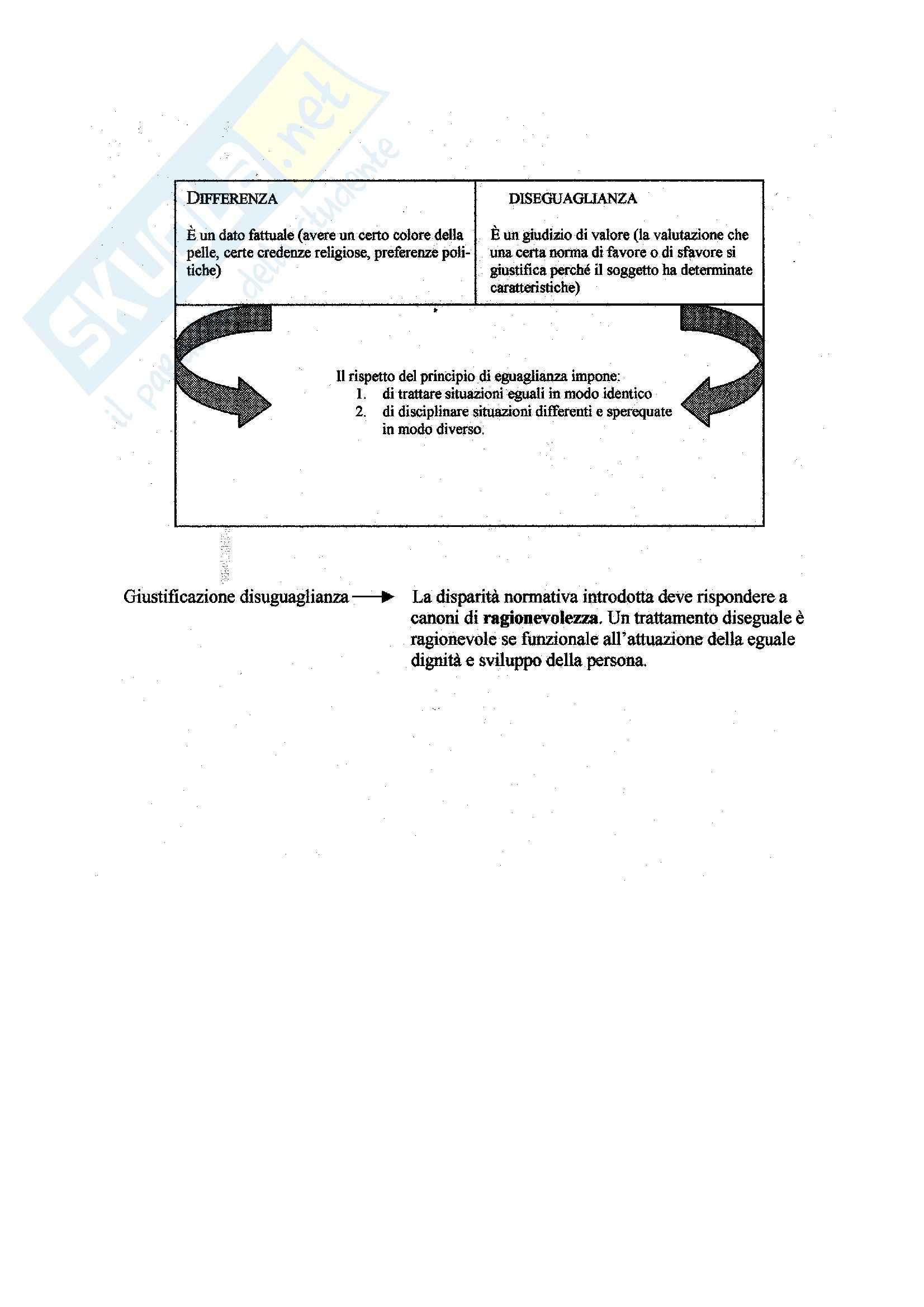 Manuale di diritto civile, Perlingieri - Schemi Pag. 6