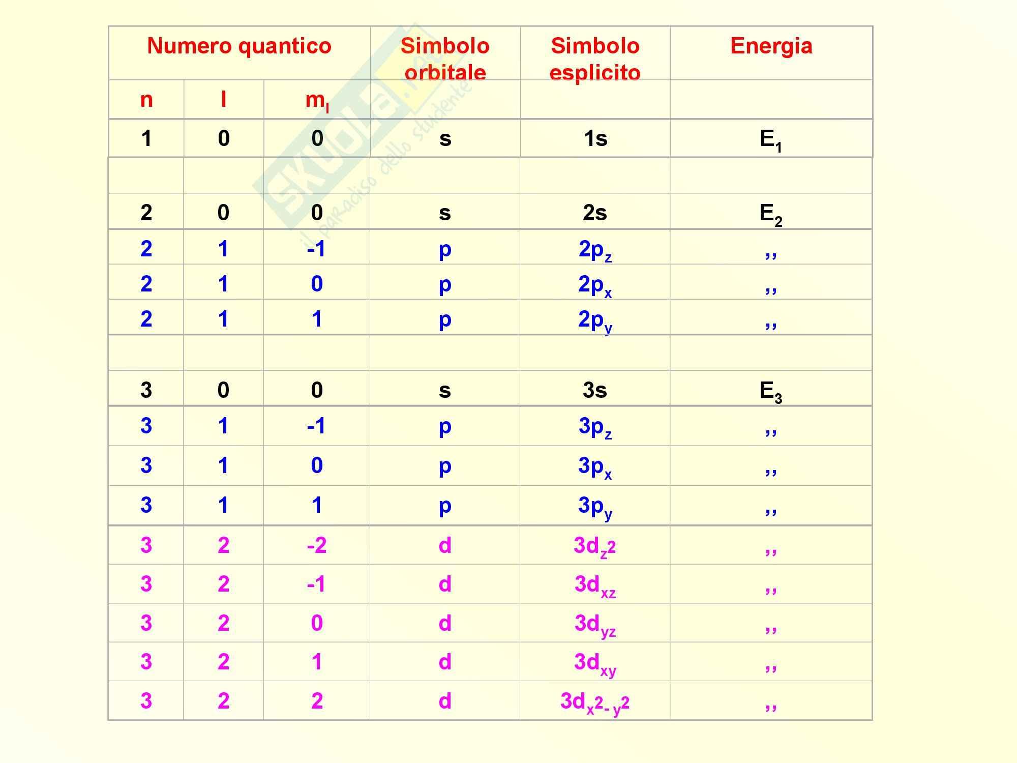 Chimica inorganica - orbitali e numeri quantici Pag. 6