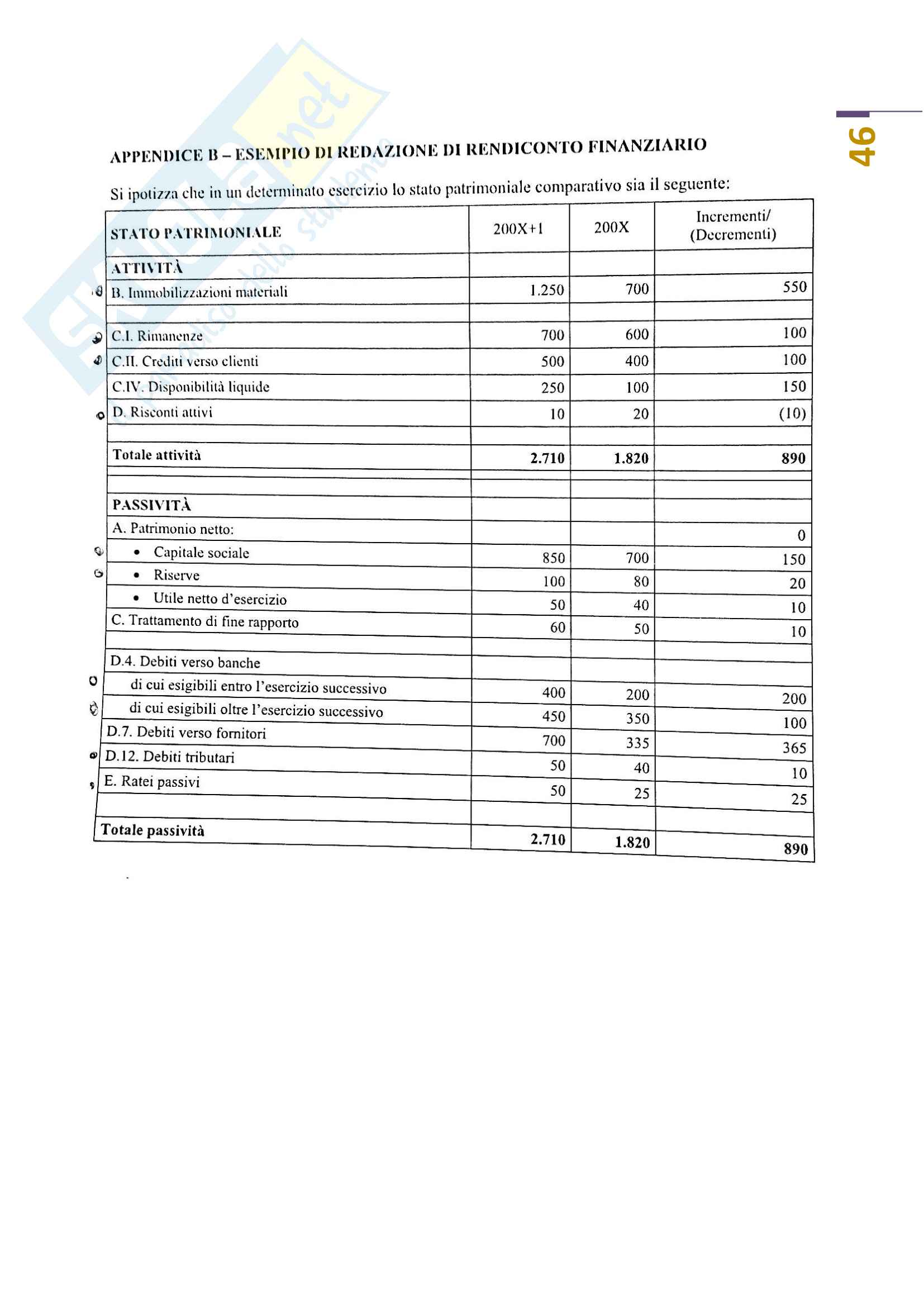 Analisi di bilancio Pag. 46