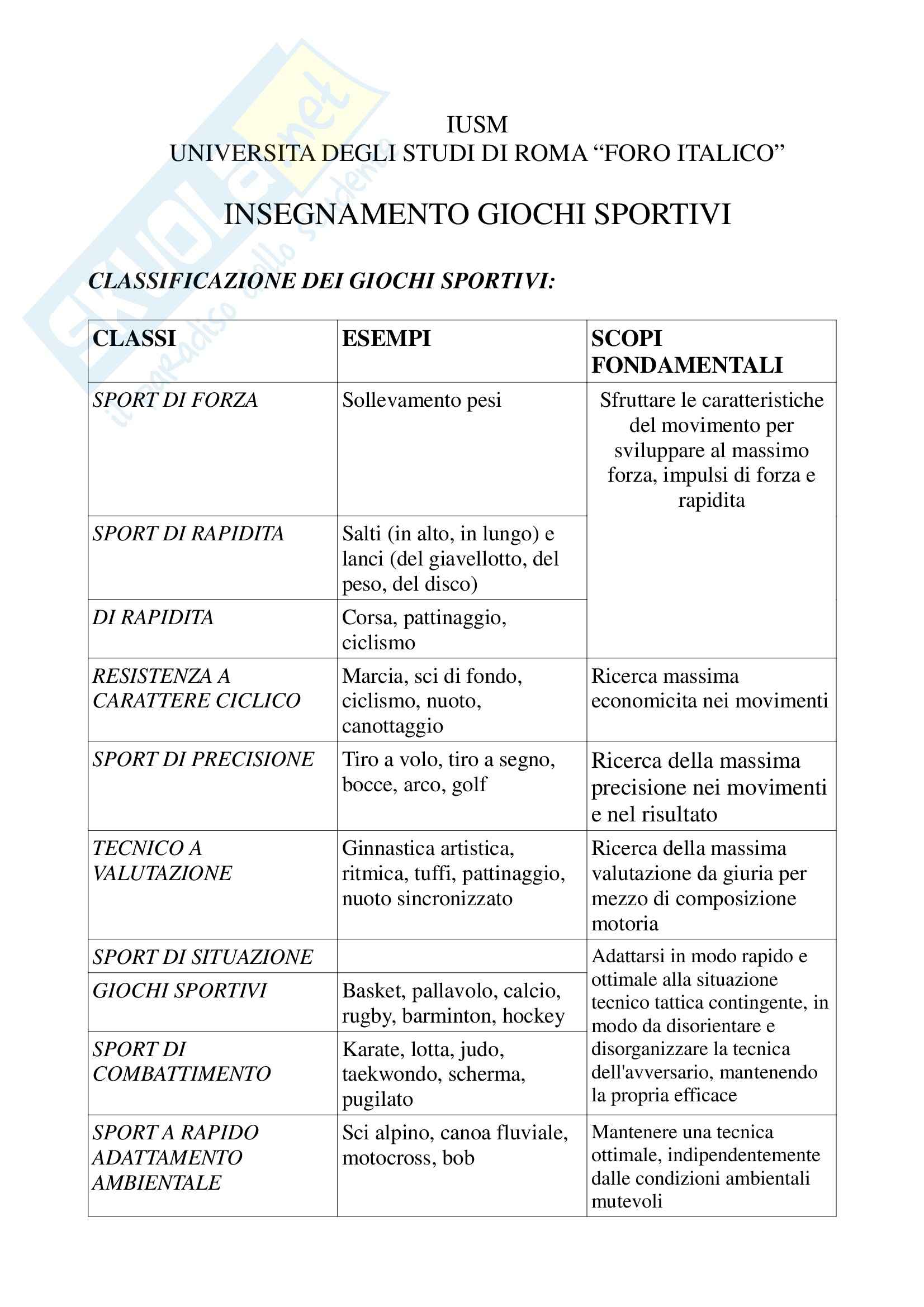 Giochi sportivi - classificazione degli sport