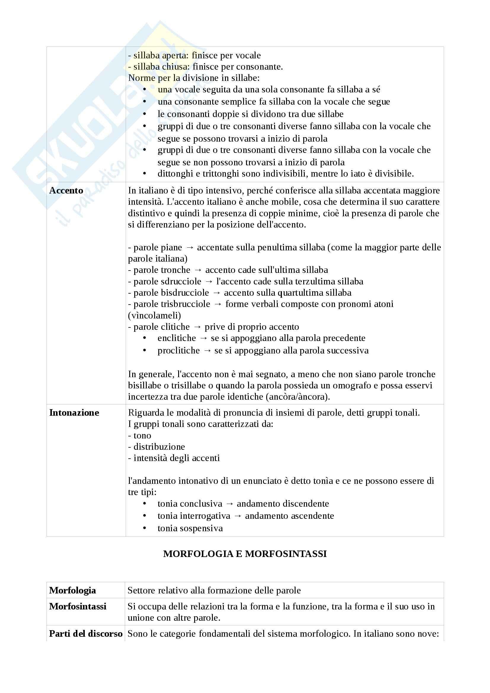 Riassunto esame parziali di Lingua italiana e comunicazione, prof. Piotti, libro consigliato Elementi di linguistica italiana Pag. 16
