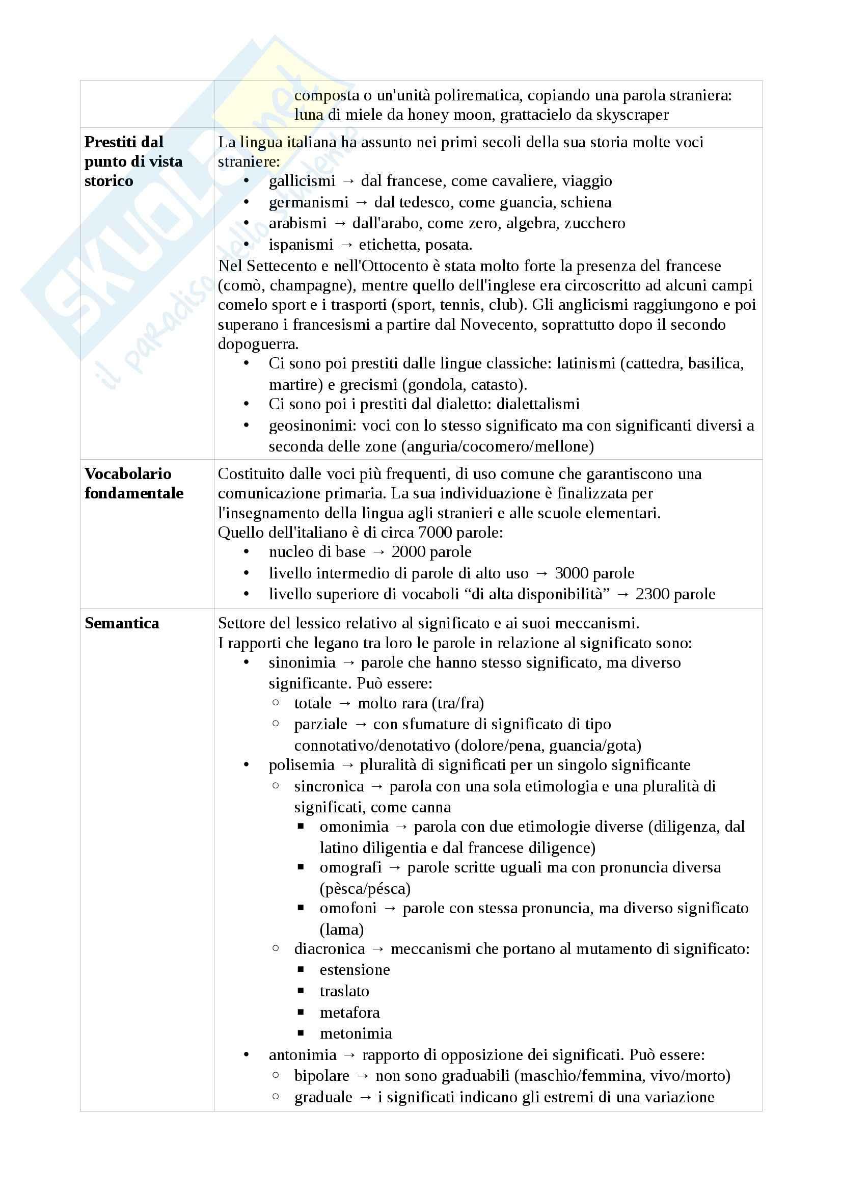 Riassunto esame parziali di Lingua italiana e comunicazione, prof. Piotti, libro consigliato Elementi di linguistica italiana Pag. 26