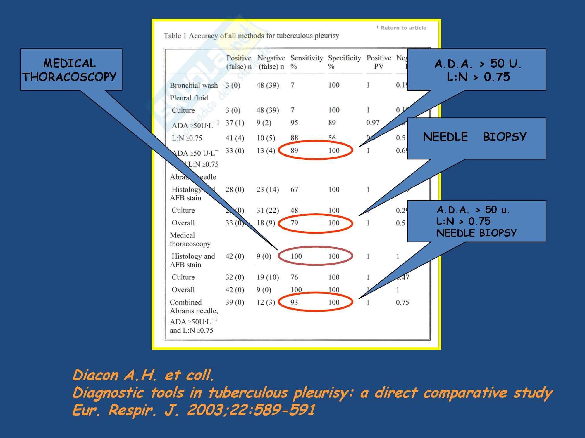 Malattie dell'apparato respiratorio - la diagnostica dei versamenti Pag. 2