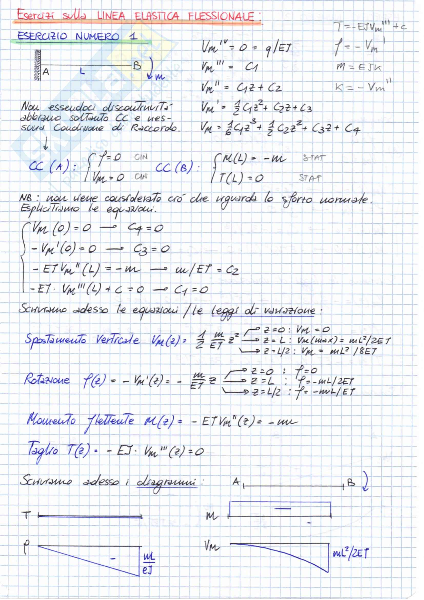 PLV e LINEA ELASTICA, Scienza delle Costruzioni Pag. 16