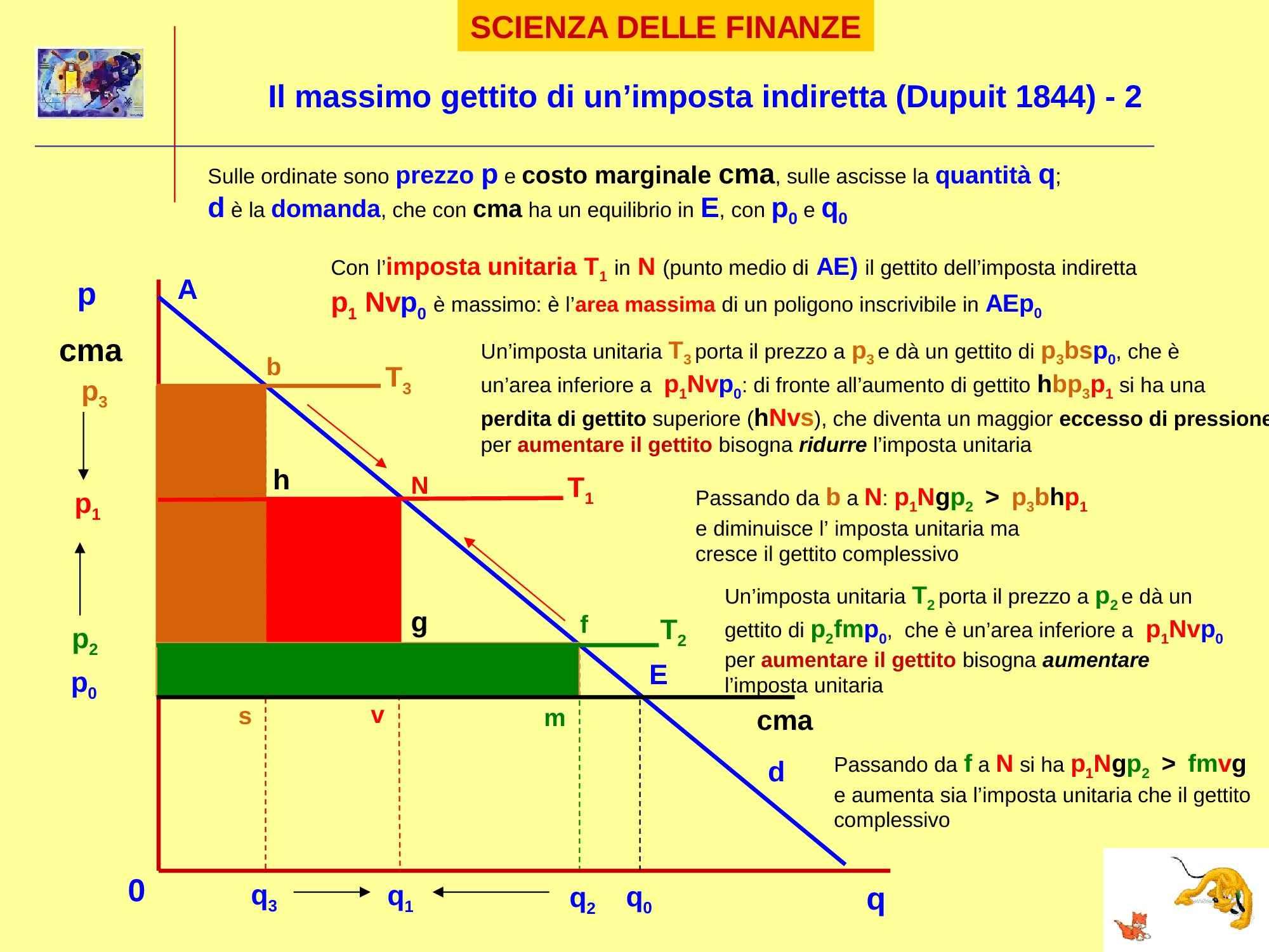 Teorema di Dupuit - Parte seconda