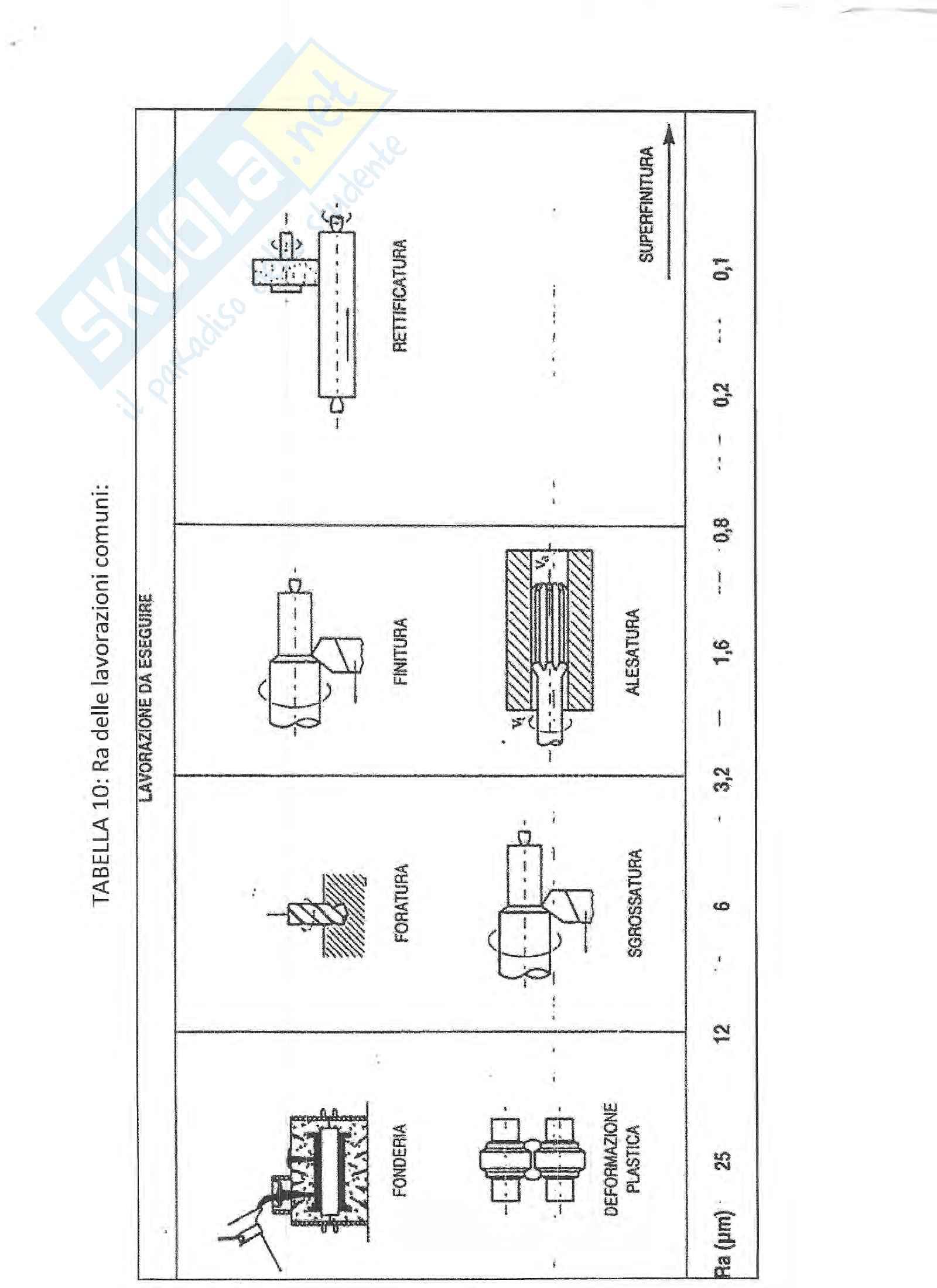 Appunti su accoppiamenti, giochi, tolleranze disegno tecnico industriale Pag. 26
