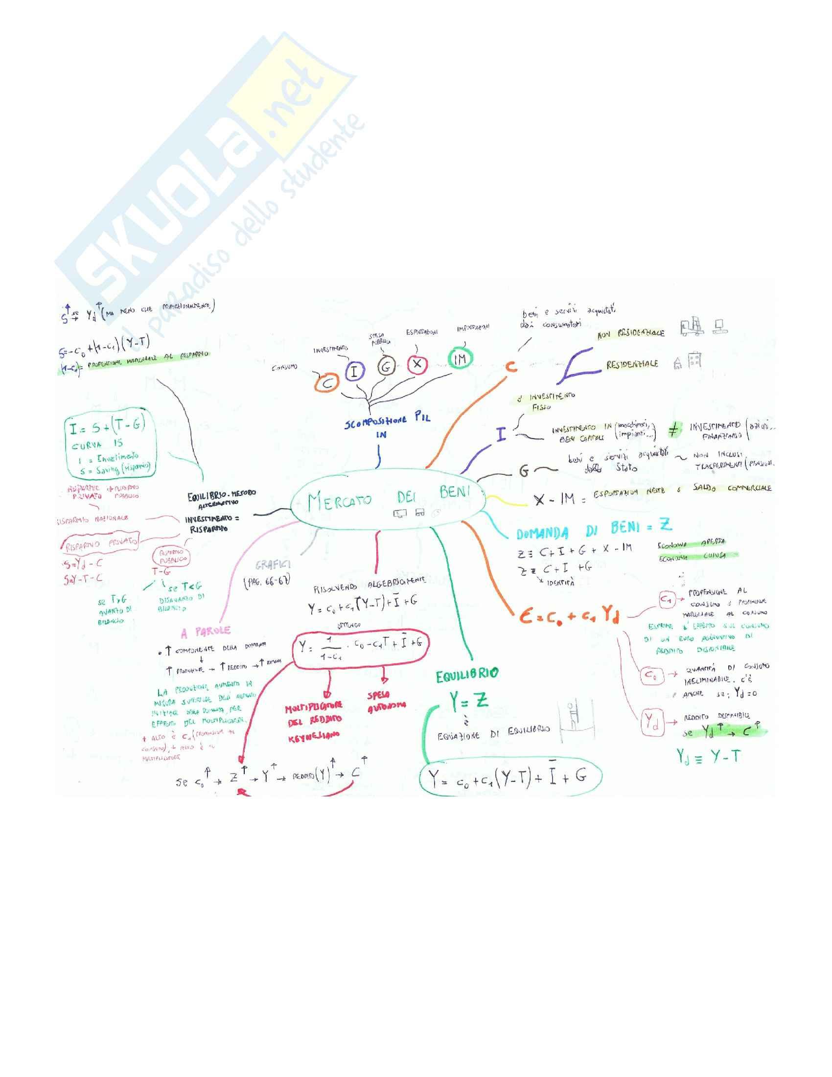 Macroeconomia mappe mentali Pag. 2