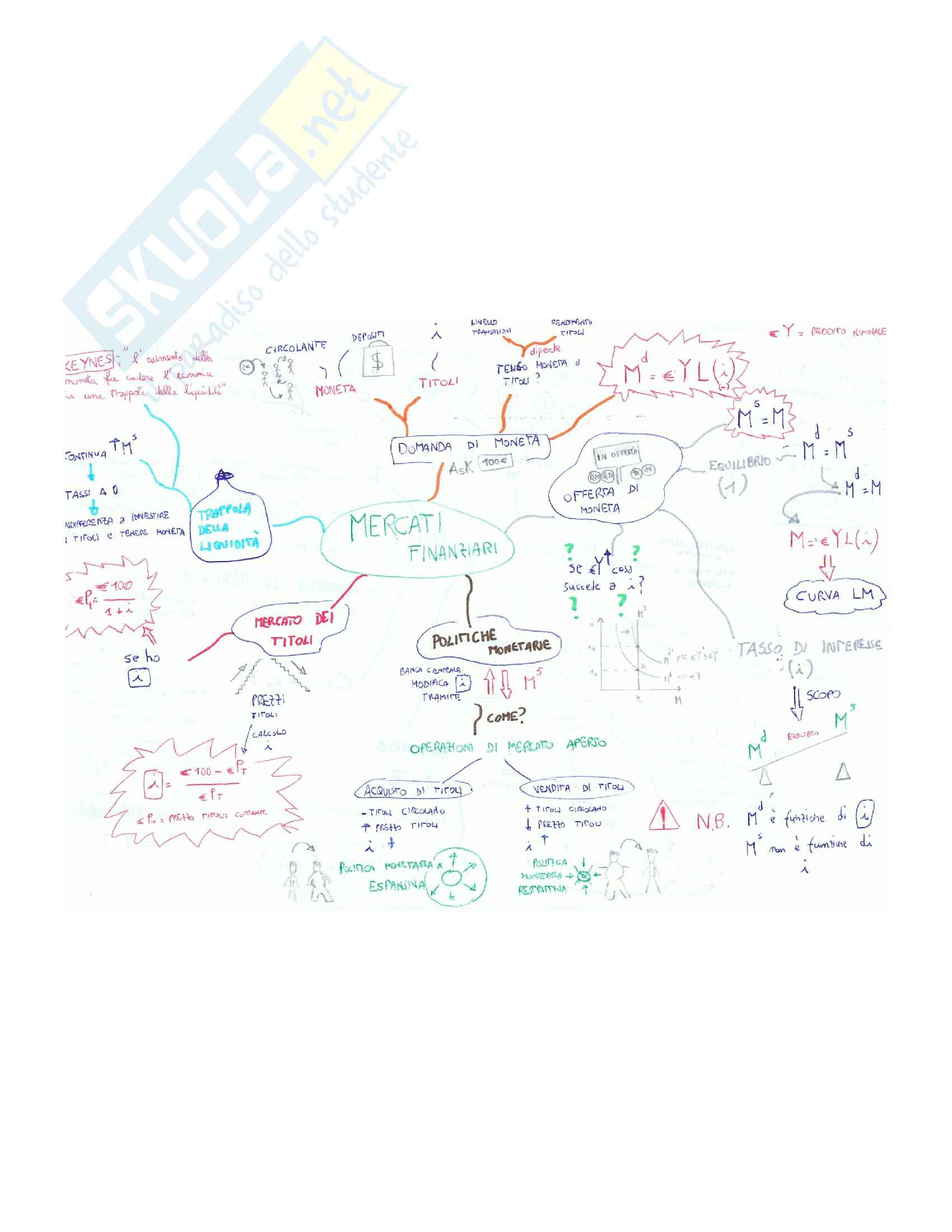 Macroeconomia mappe mentali Pag. 6