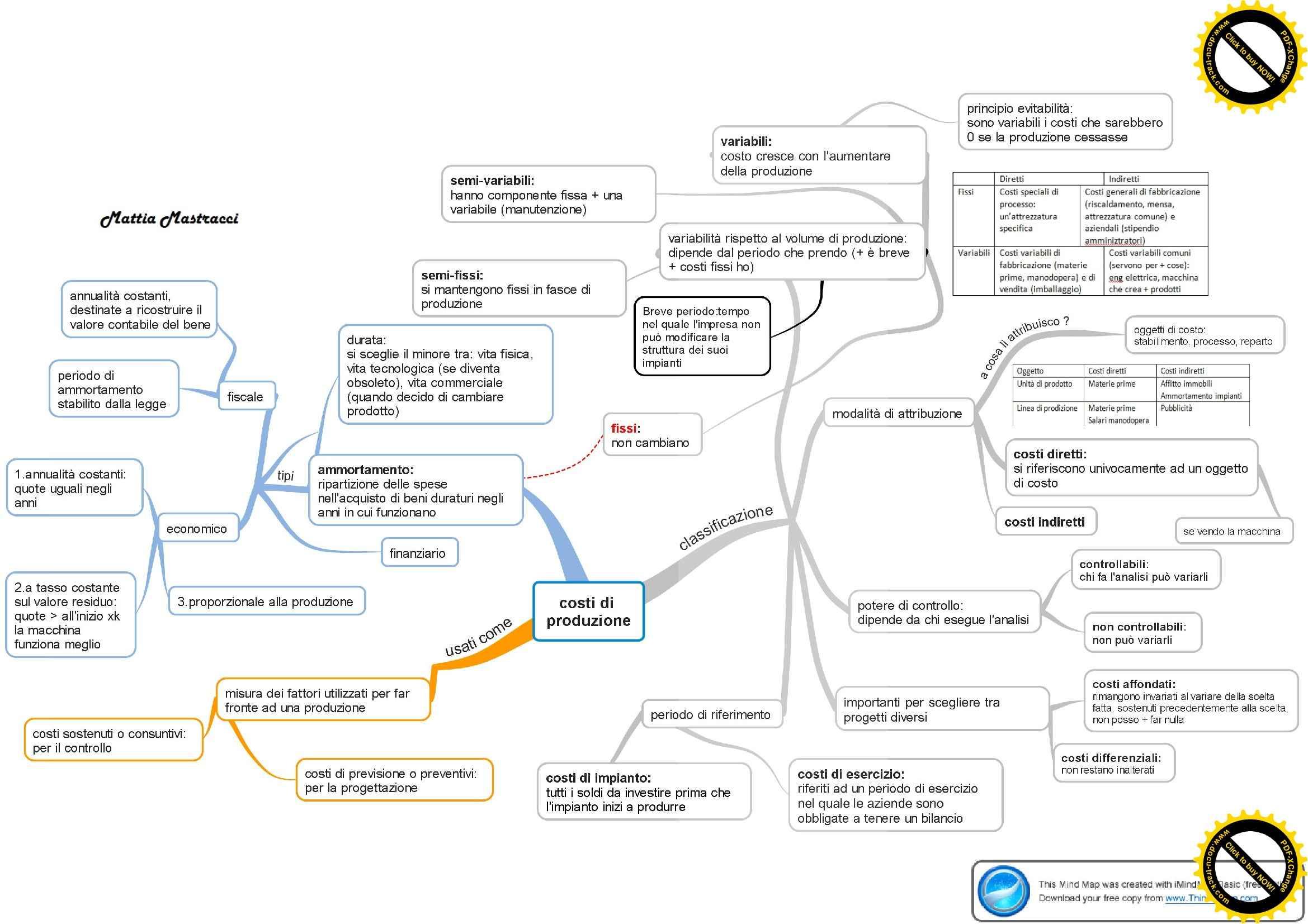 Impianti industriali - Mappe mentali