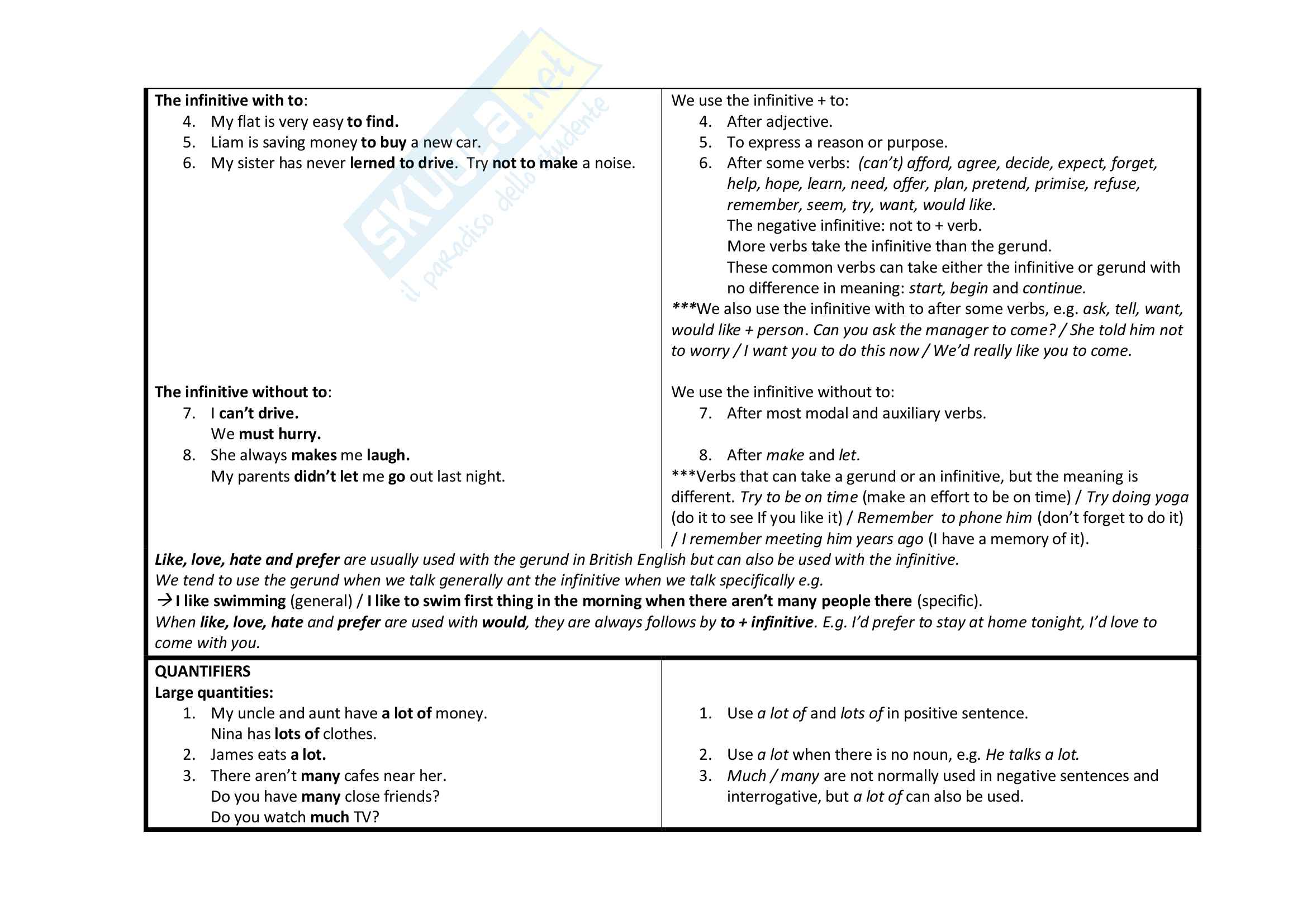 Riassunto esame lettorato inglese 1 e 2, docente Tucker, testo consigliato English File Pag. 11