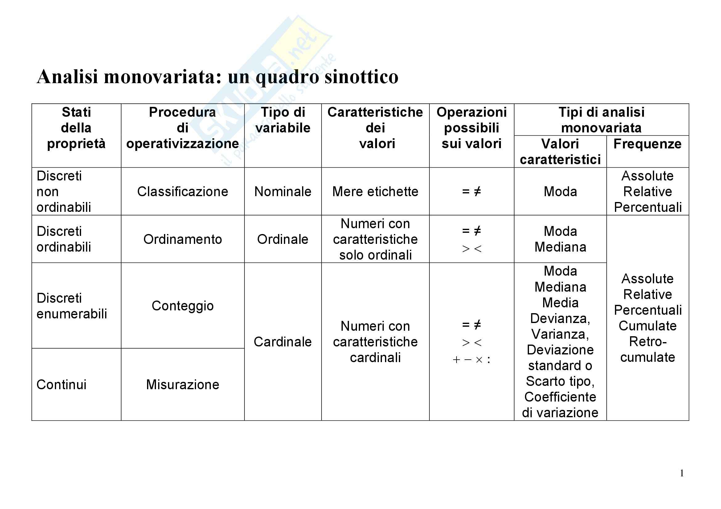 appunto R. Cartocci Metodologia della scienza politica