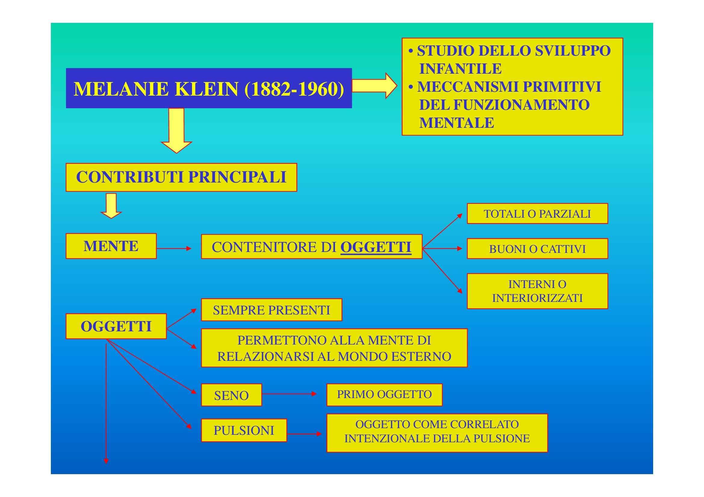 Klein, Melanie - Psicologia dinamica