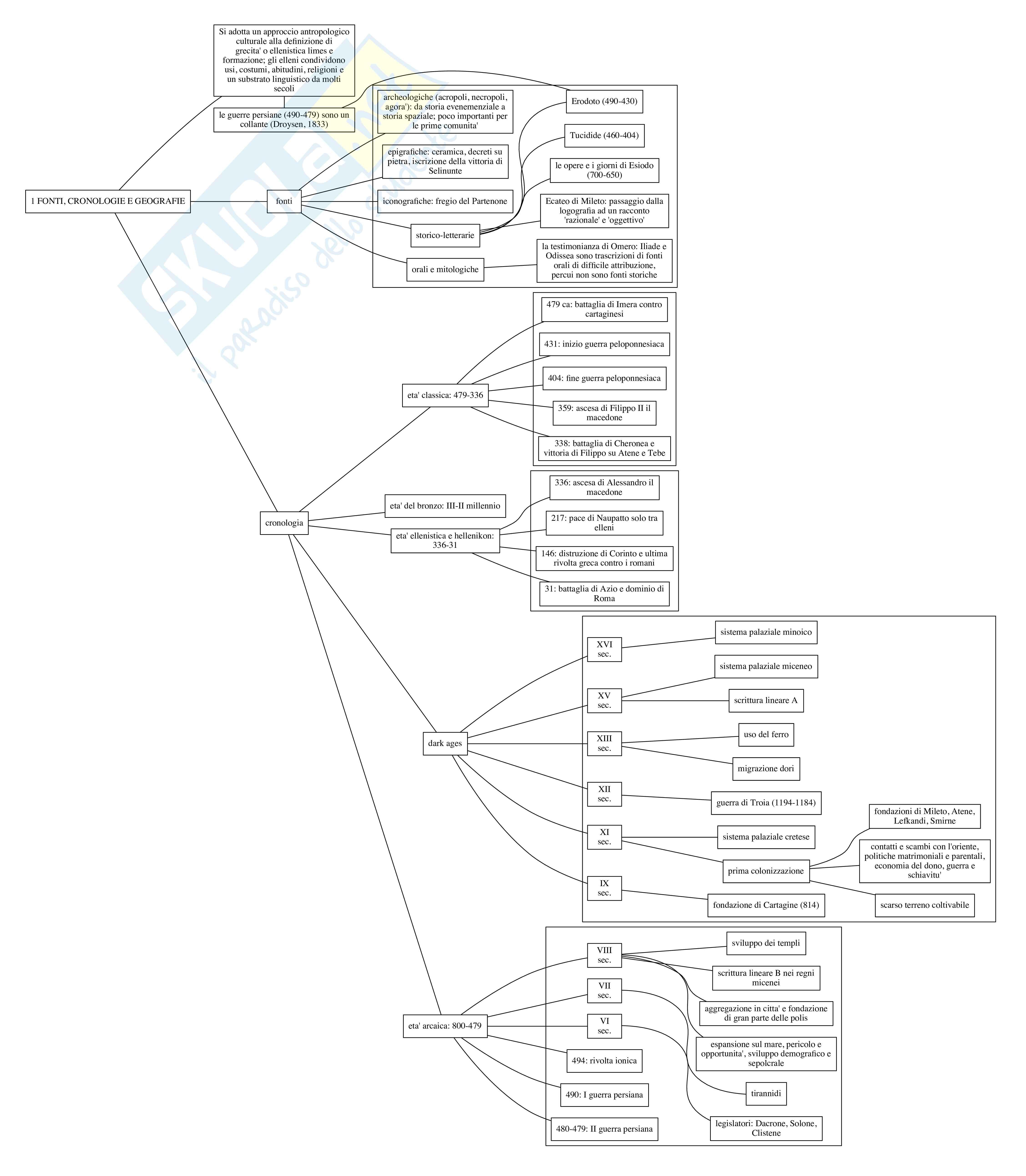 Storia greca: appunti organizzati in mappe concettuali