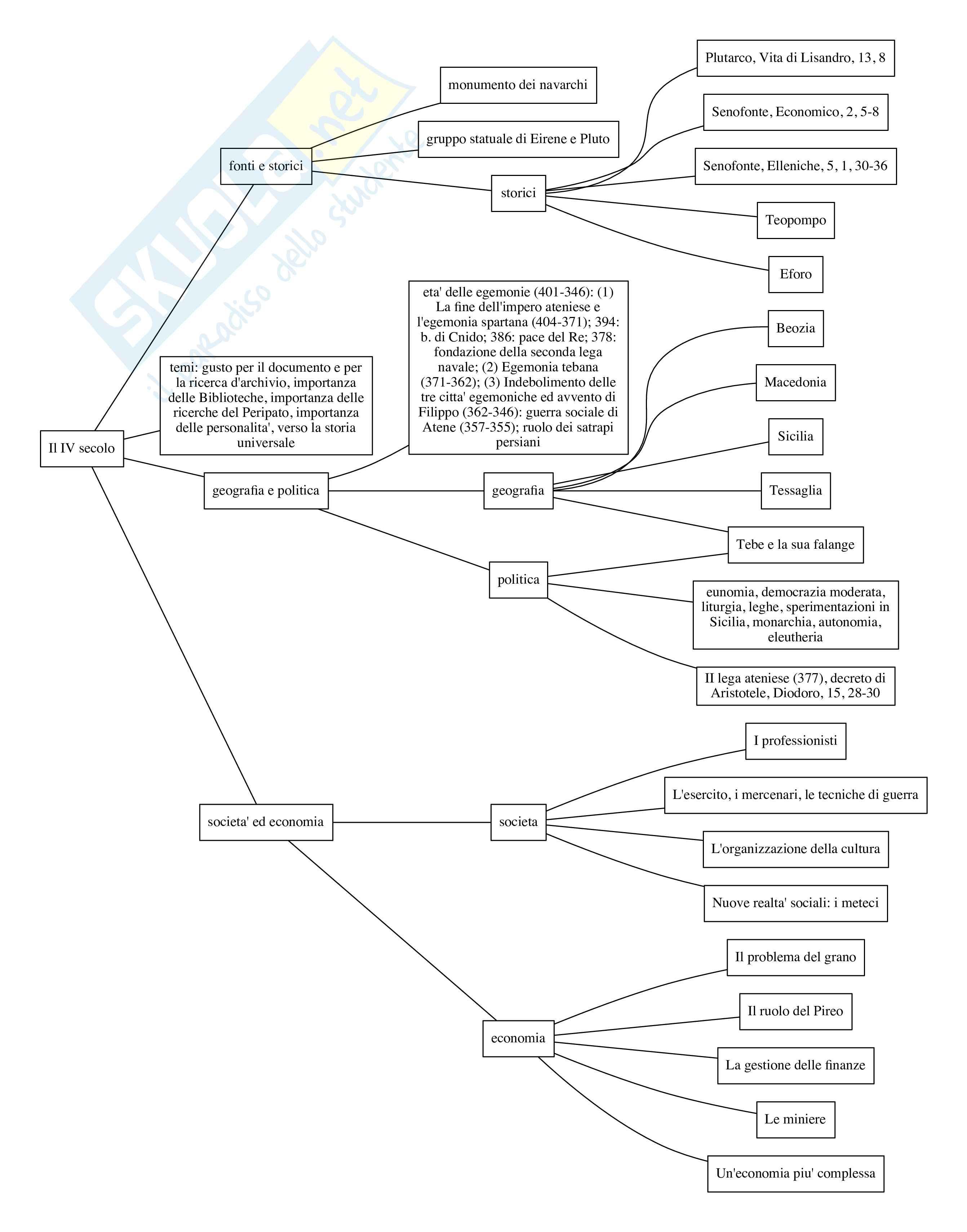 Storia greca: appunti organizzati in mappe concettuali Pag. 11
