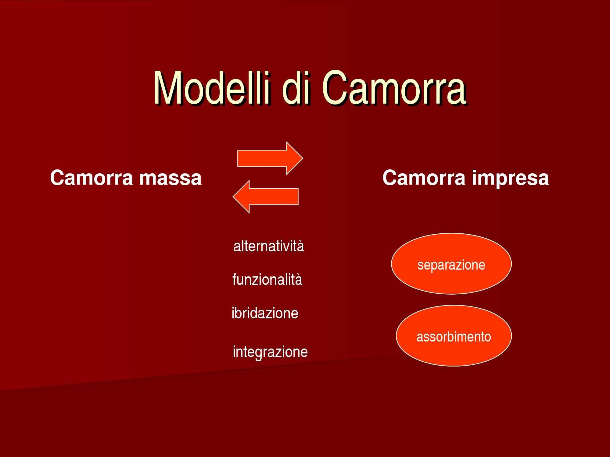 Camorra - Modelli