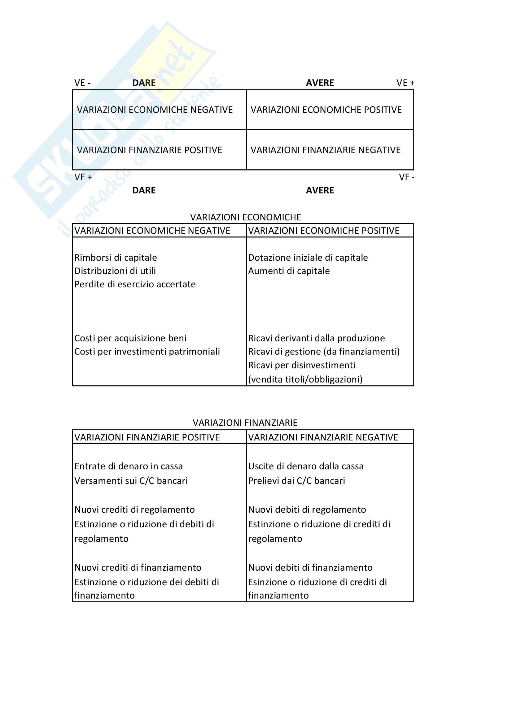 Contabilità - Economia Aziendale - Michele Galeotti