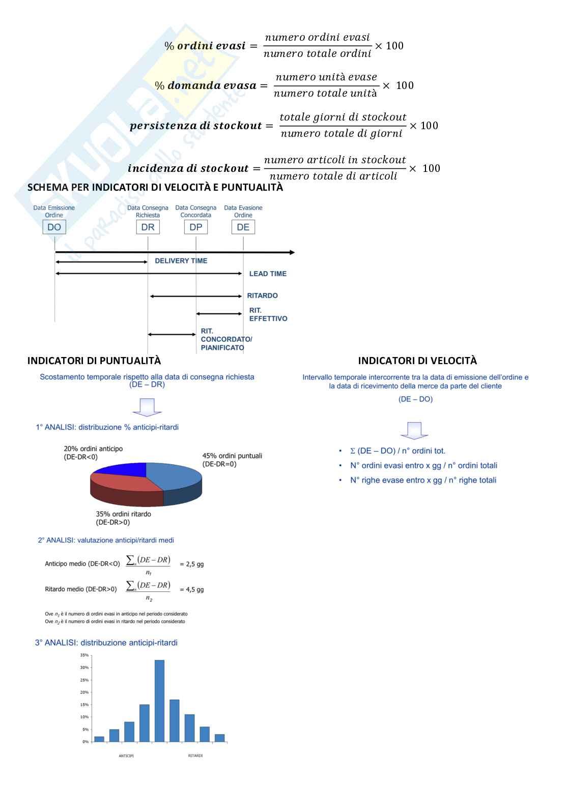 Gestione della produzione e logistica Pag. 6