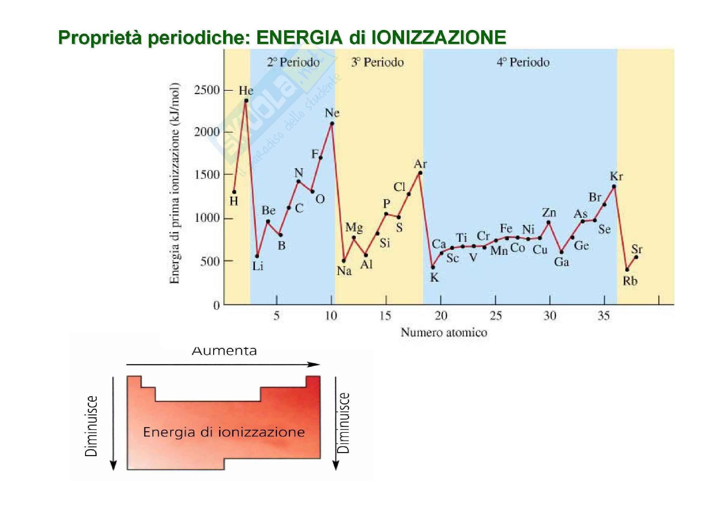 Chimica generale - la tavola periodica Pag. 11
