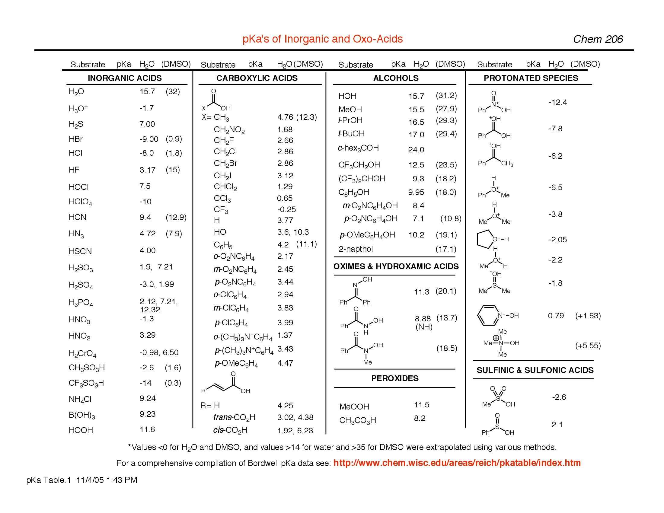 Chimica organica - Appunti