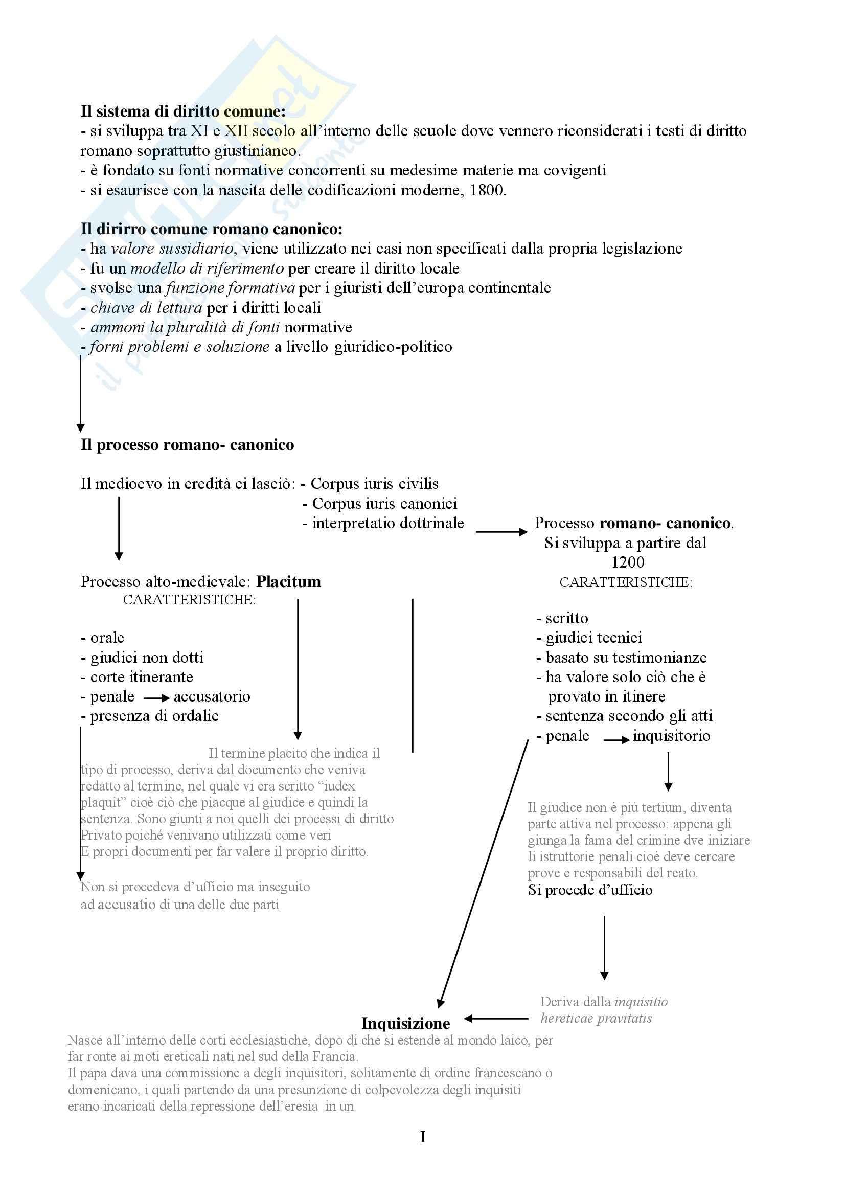 appunto M. Ascheri Storia del diritto processuale e degli ordinamenti giudiziari