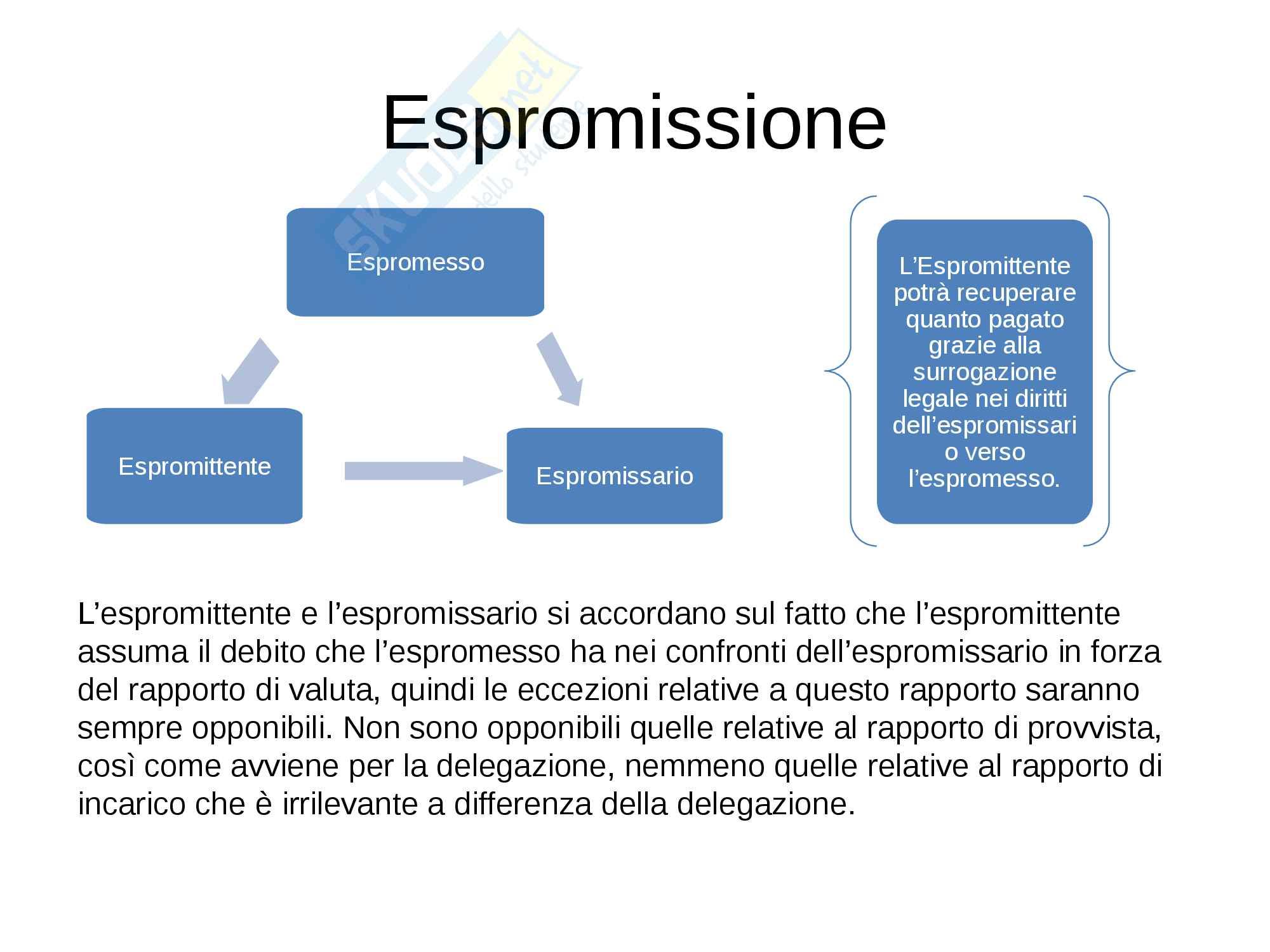 Diritto Privato Esempi a Schemi Pag. 6