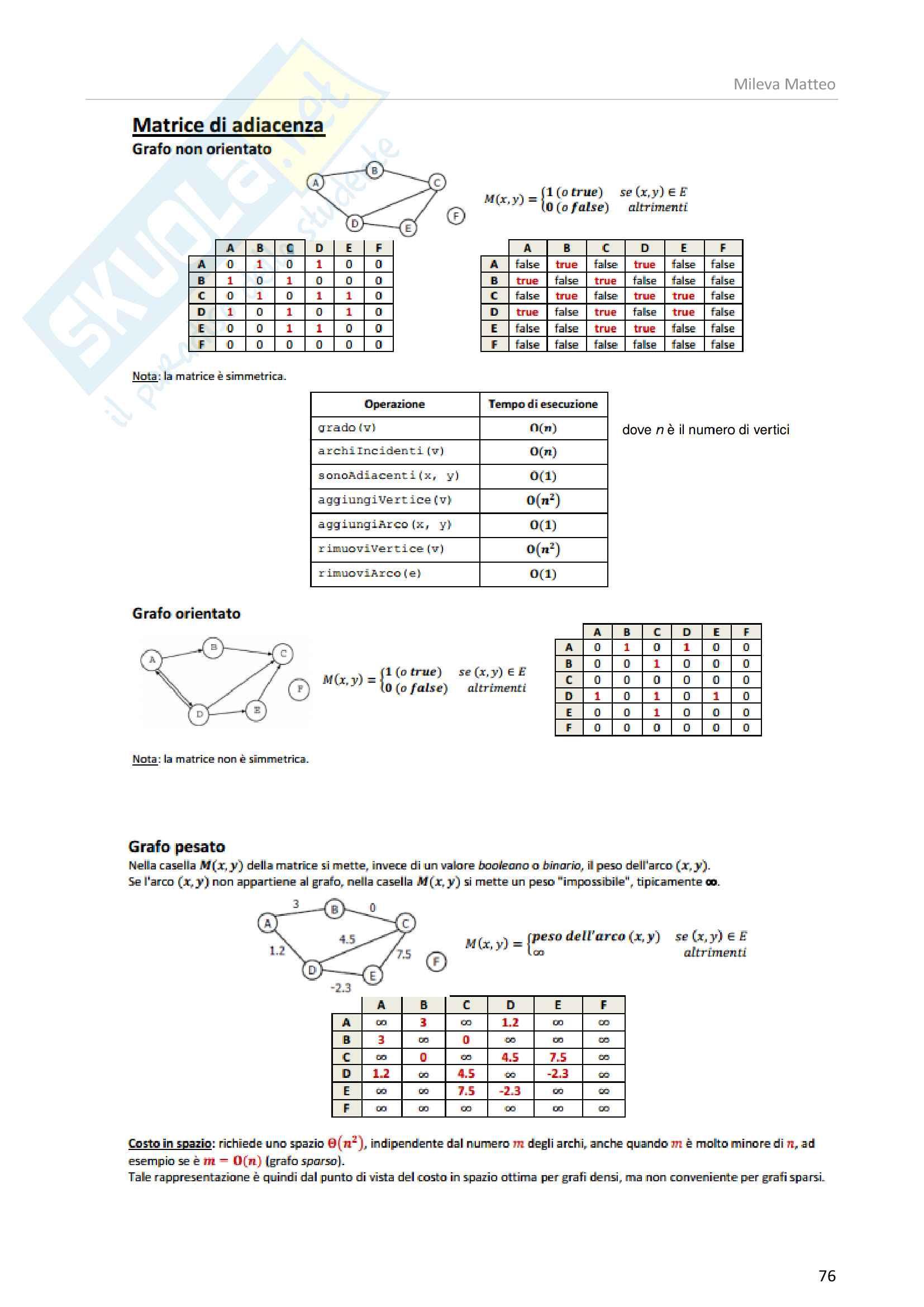 Algoritmi e strutture dati Pag. 76