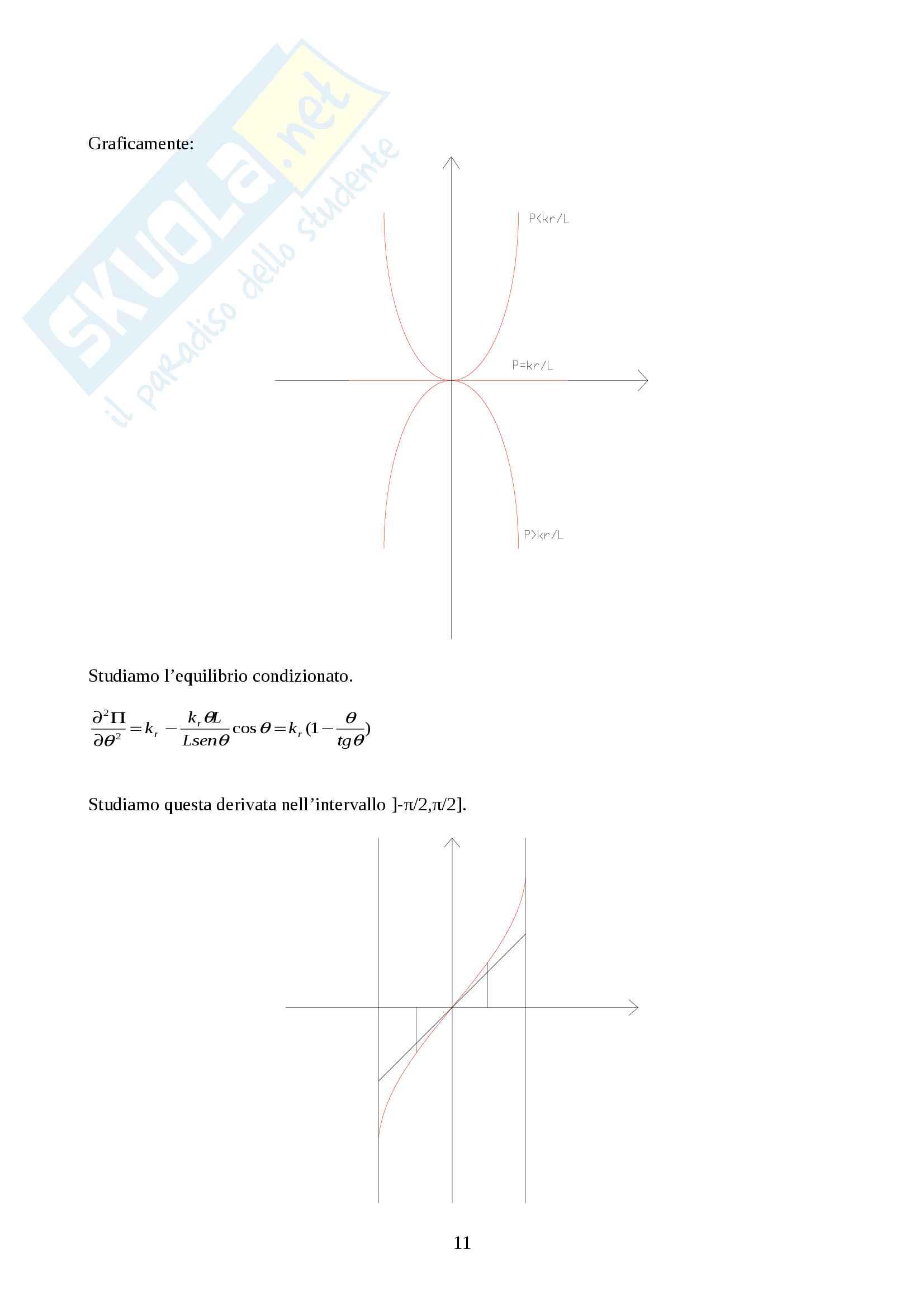 Stabilità ed instabilità dell'equilibrio Pag. 11