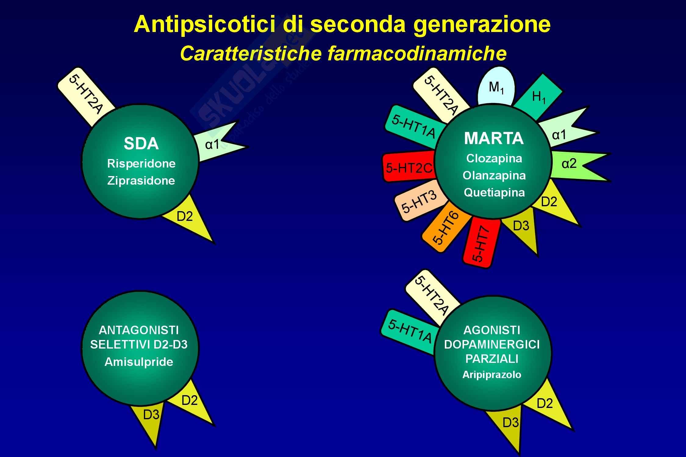 Farmaci antipsicotici Pag. 81