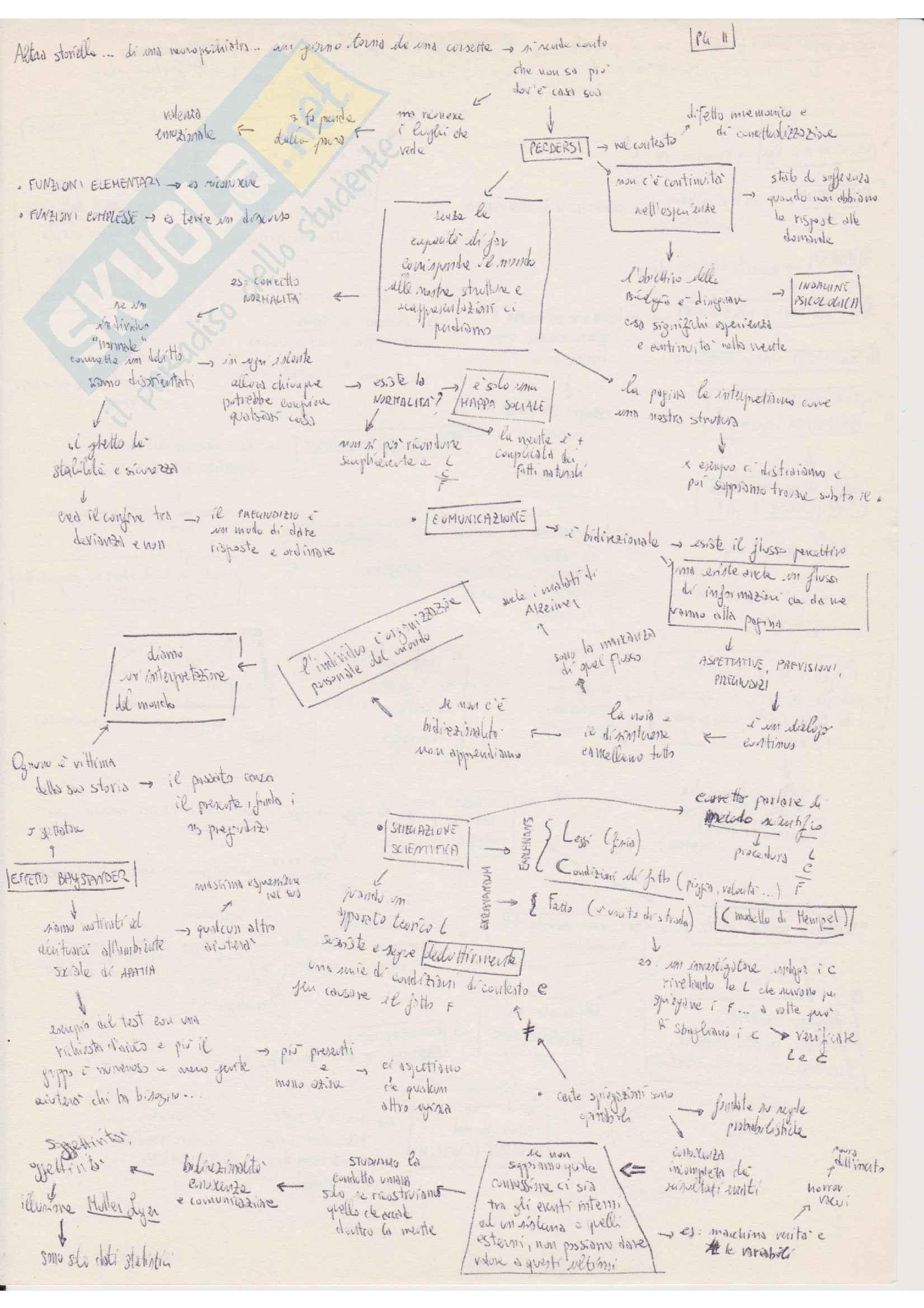 Schemi riassuntivi esame Psicologia Generale, prof Roncato Sergio e Sadi Marhaba. Testi consigliati: Psicologia Generale di Ronacato S.,  Elementi di base per la storia e l'epistemologia della psicologia di S. Marhaba Pag. 21