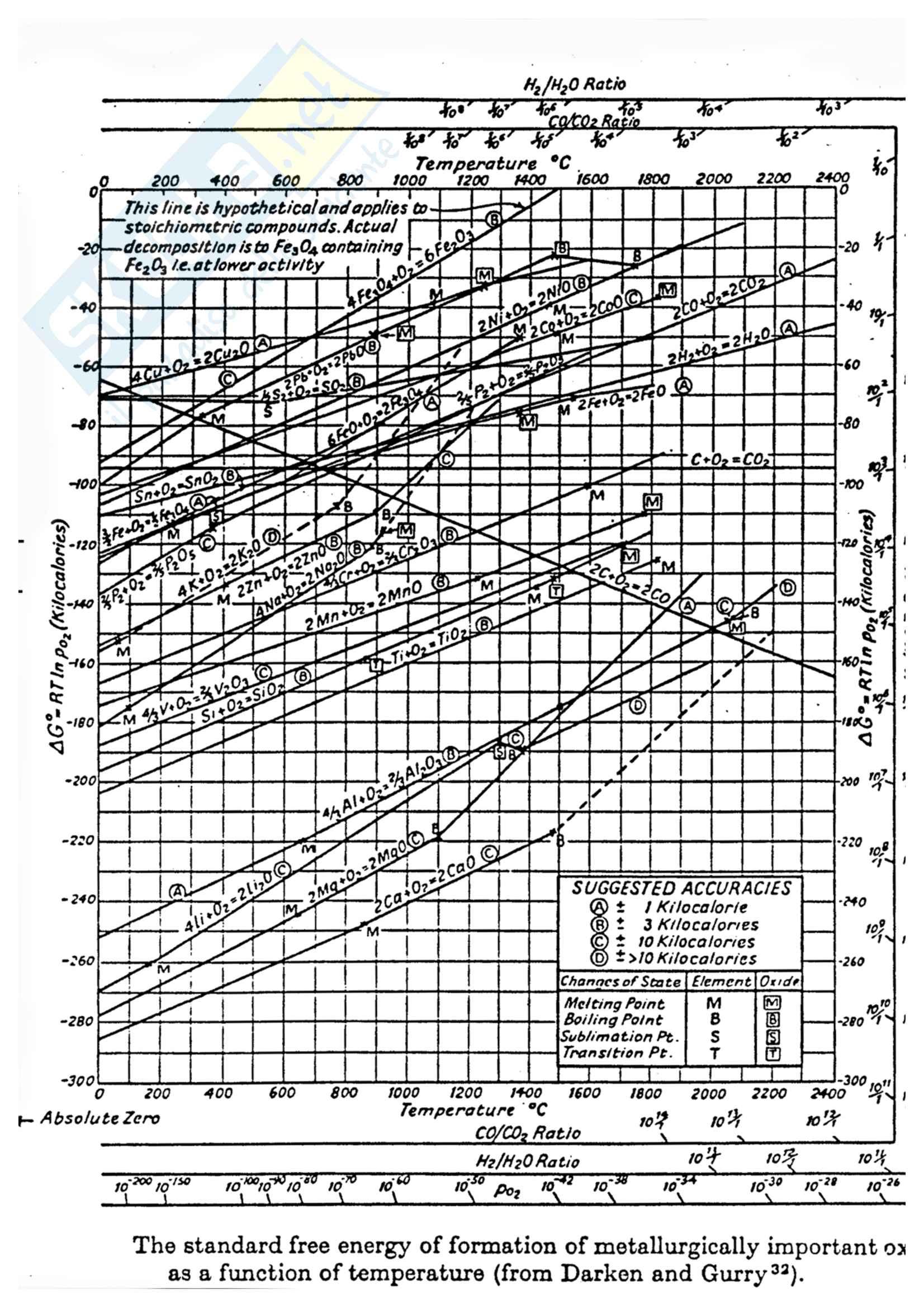 Diagrammi di Ellingham Pag. 1