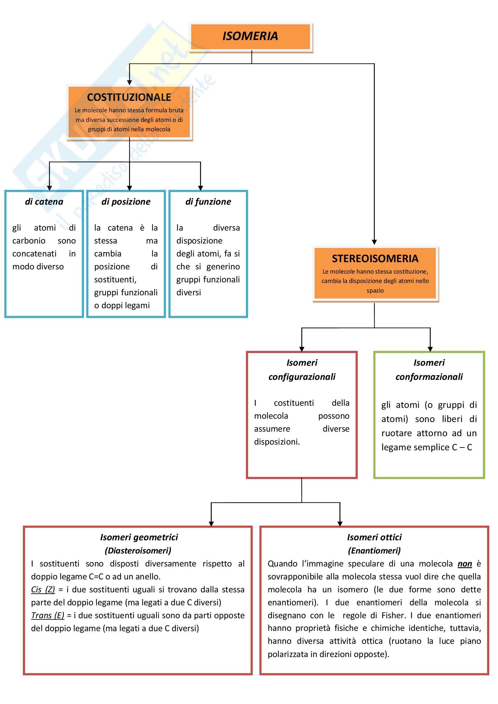 Chimica - mappa sui vari tipi di isomeria