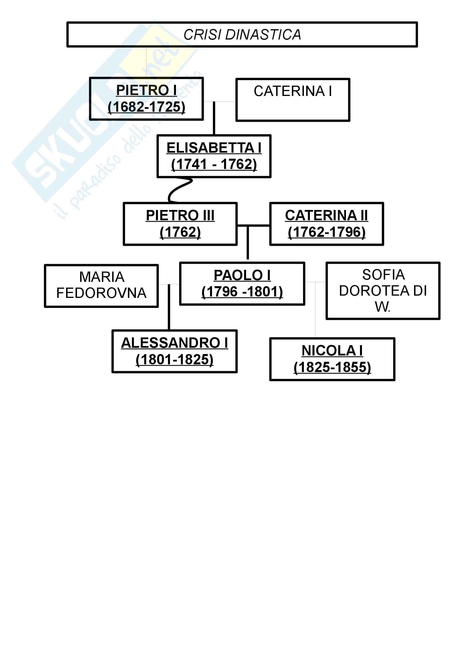Storia moderna - le dinastie regnanti dell'età moderna Pag. 16