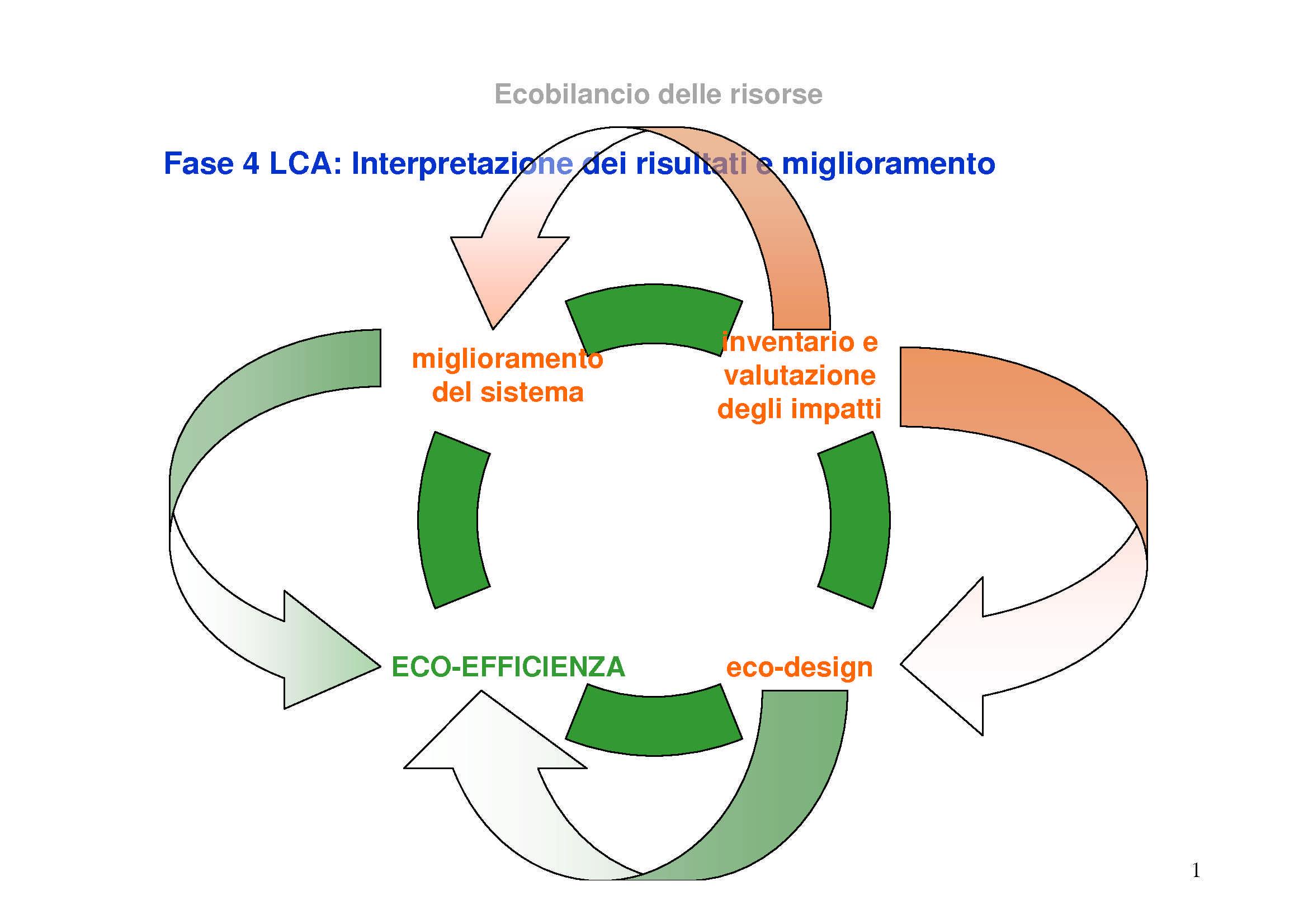 Ciclo di vita di un prodotto -  4 Interpretare i risultati