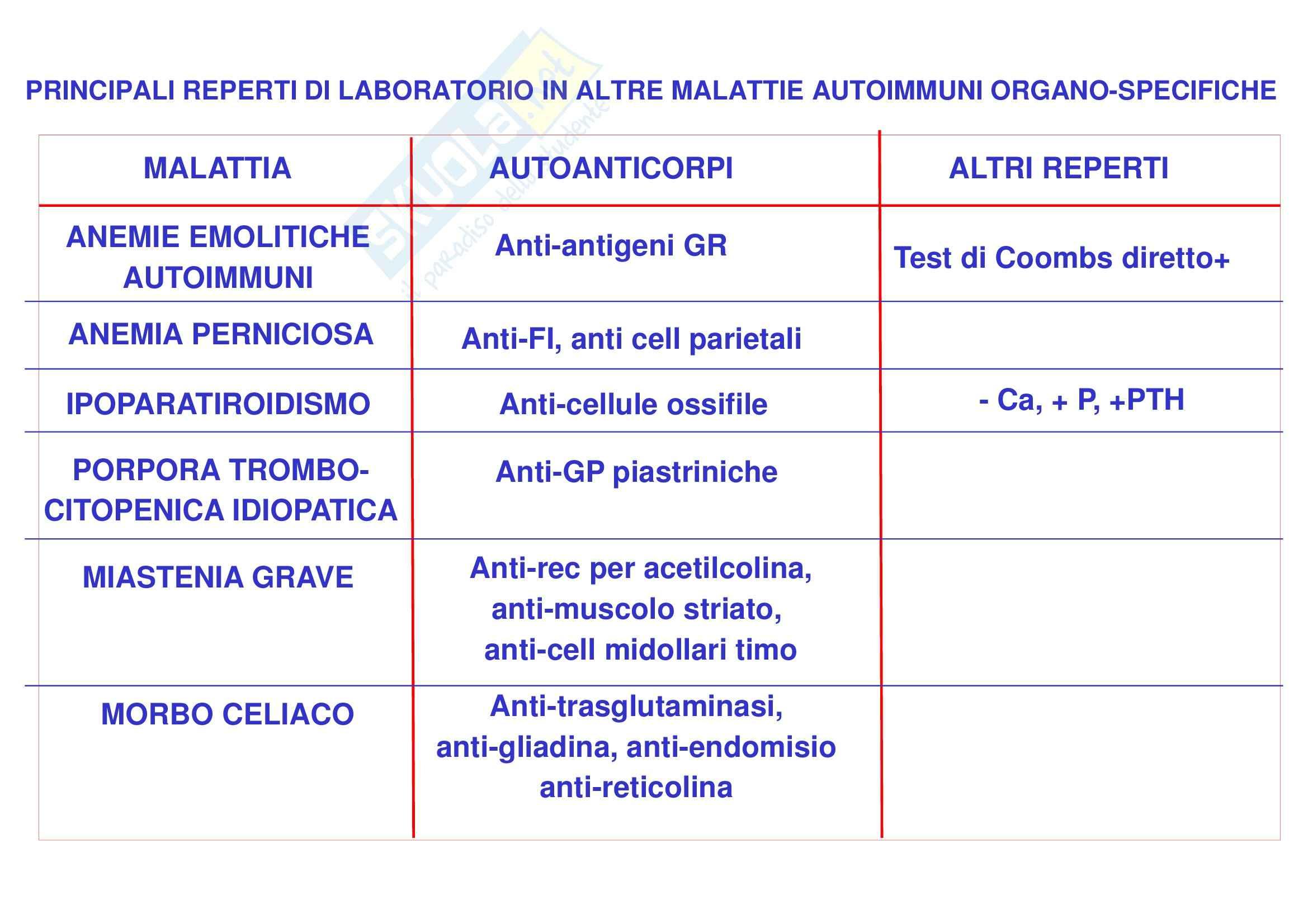 Malattie autoimmuni Pag. 36