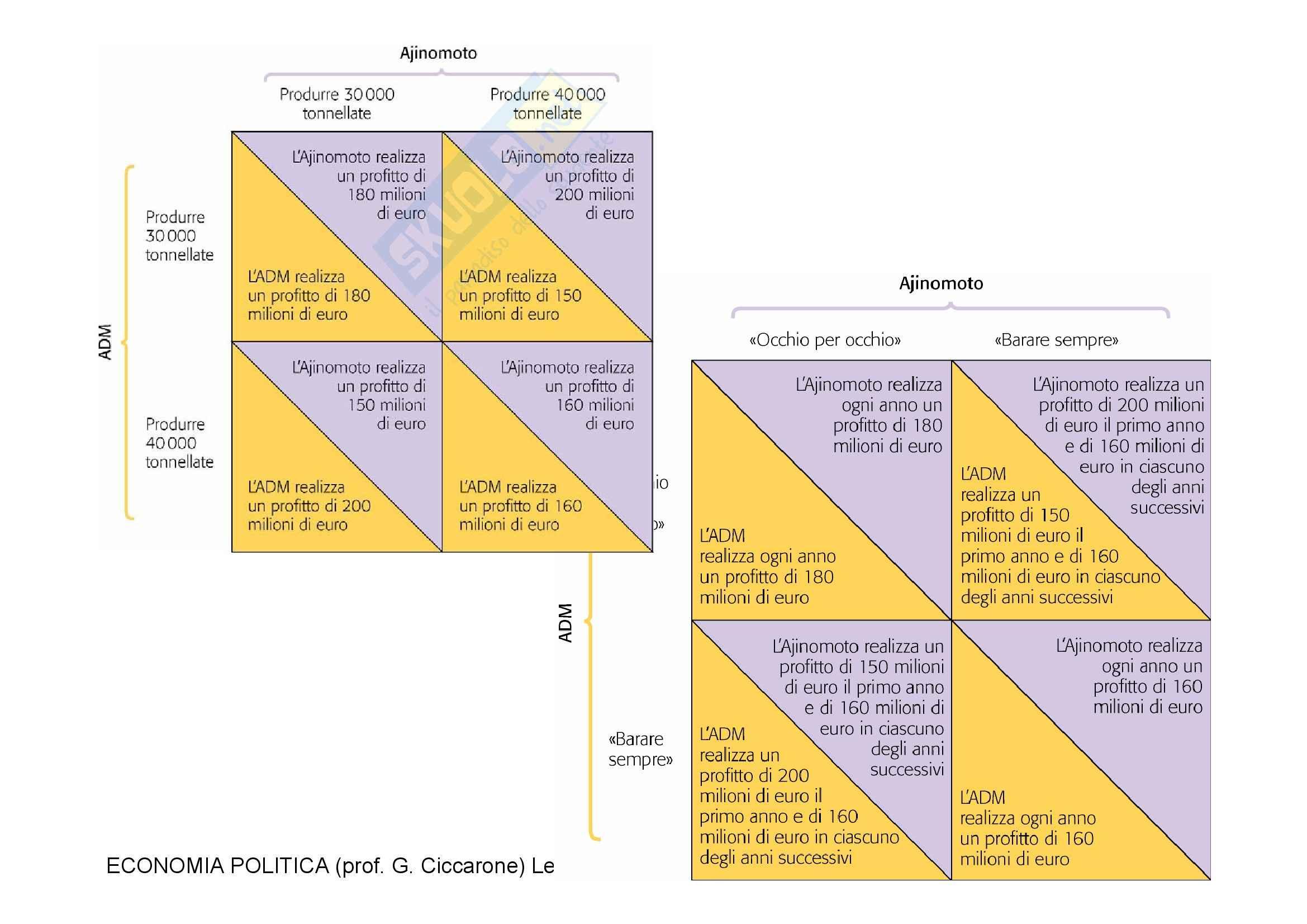Economia monetaria - la concorrenza imperfetta Pag. 11