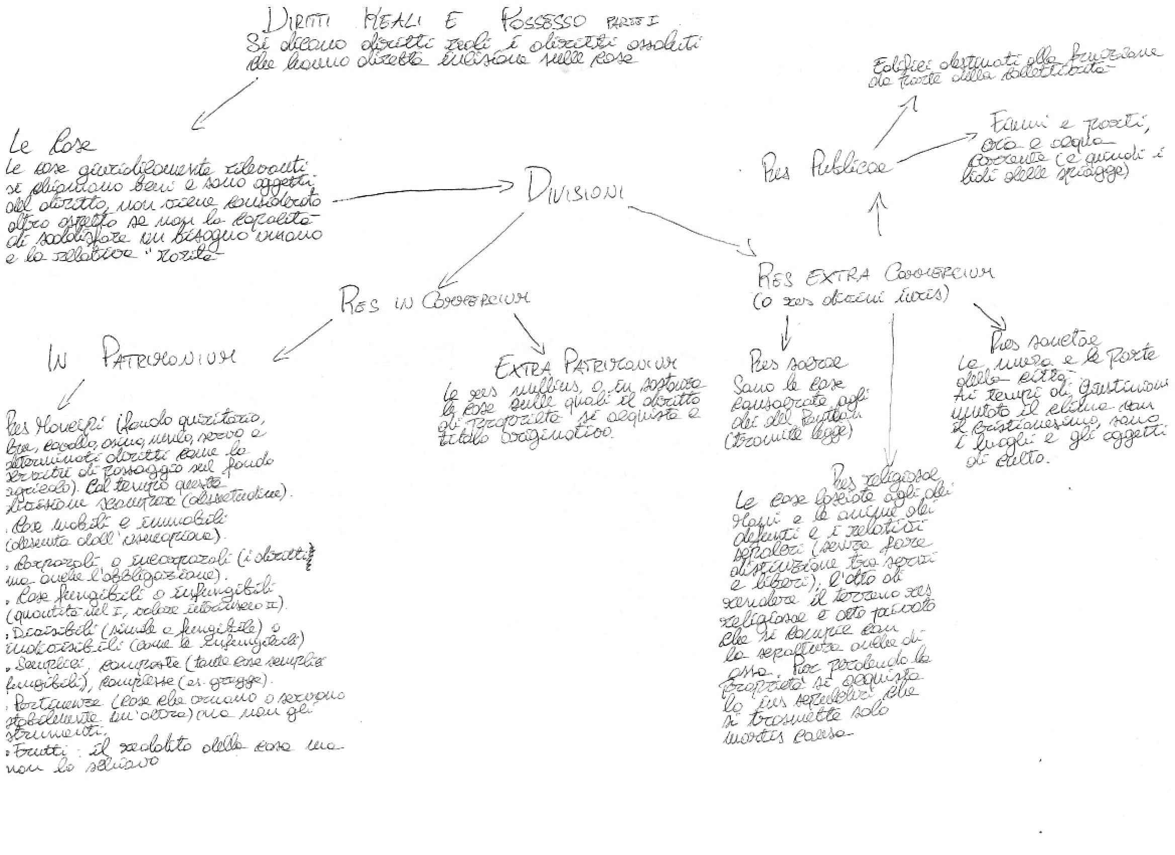 Istituzioni di diritto romano - diritti reali e possesso