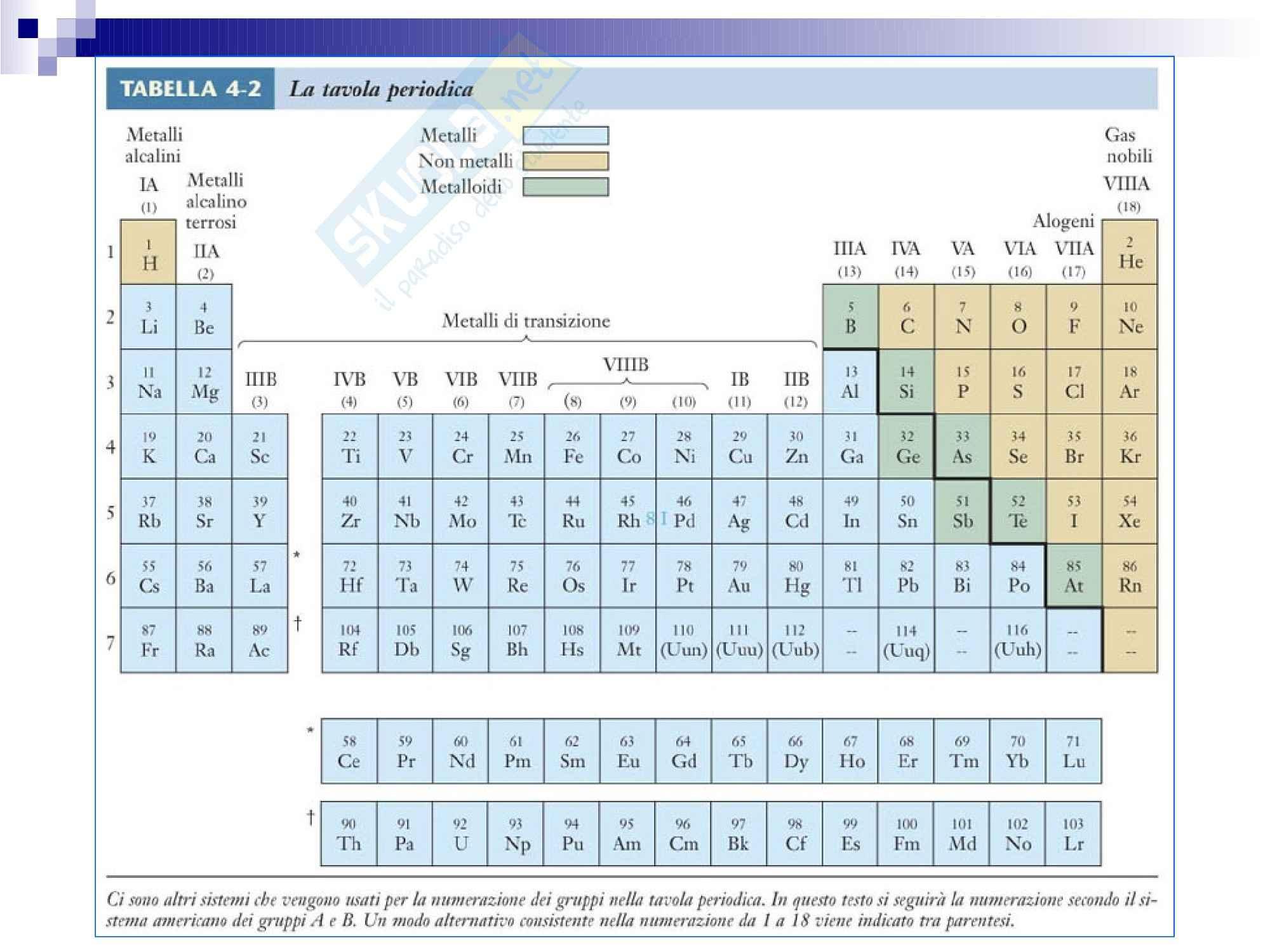 Tavola periodica degli elementi Pag. 2