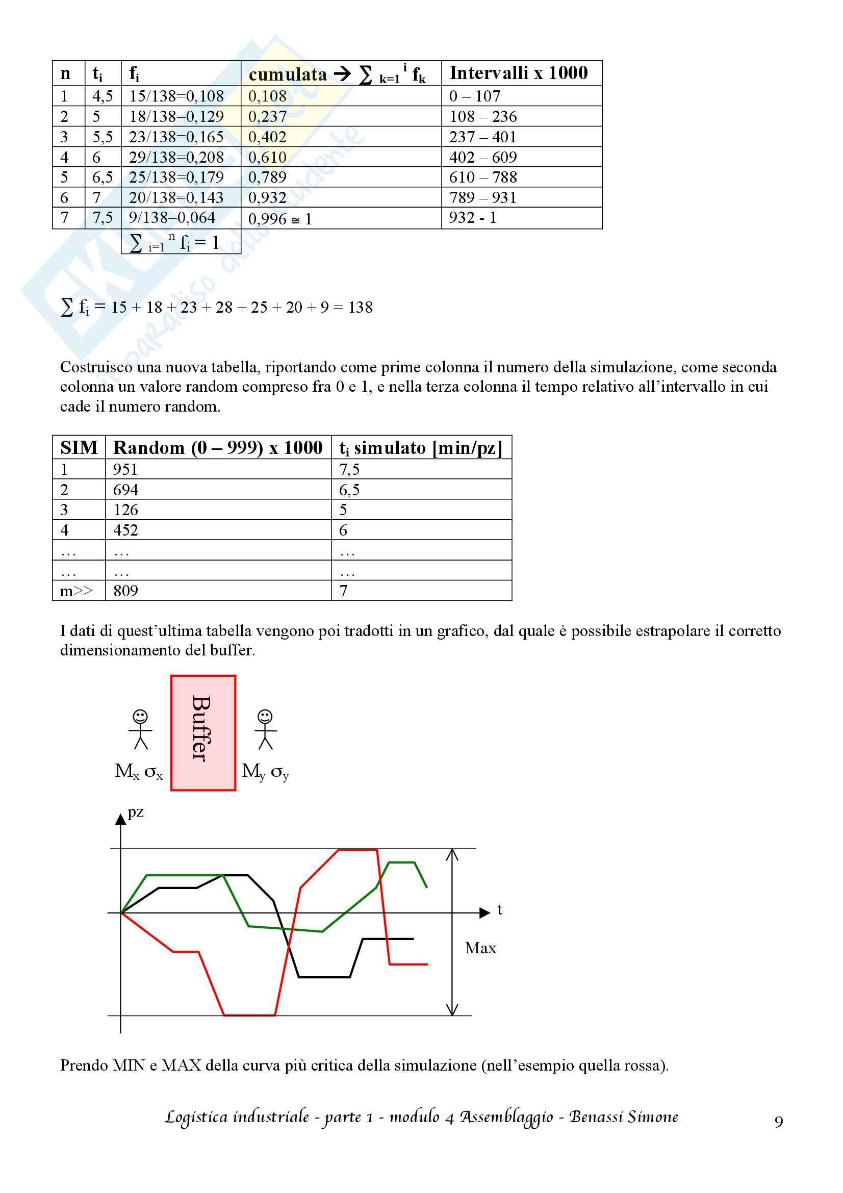 Logistica industriale T-AB - Appunti prima parte Pag. 26