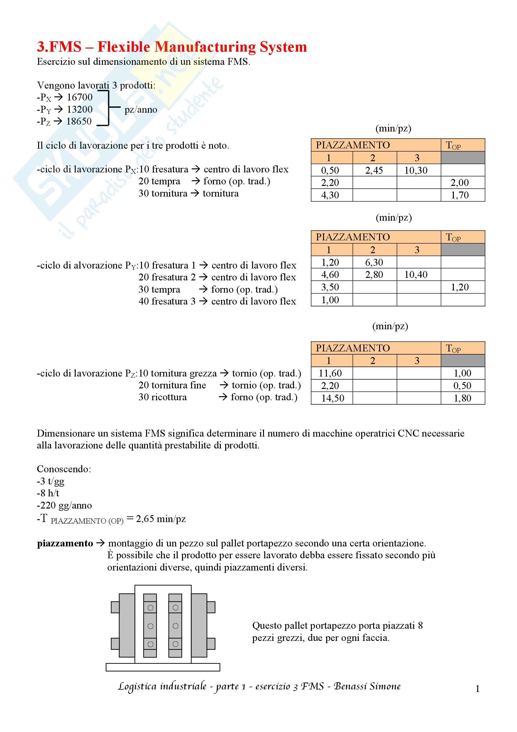 Logistica industriale T-AB - Appunti prima parte Pag. 66