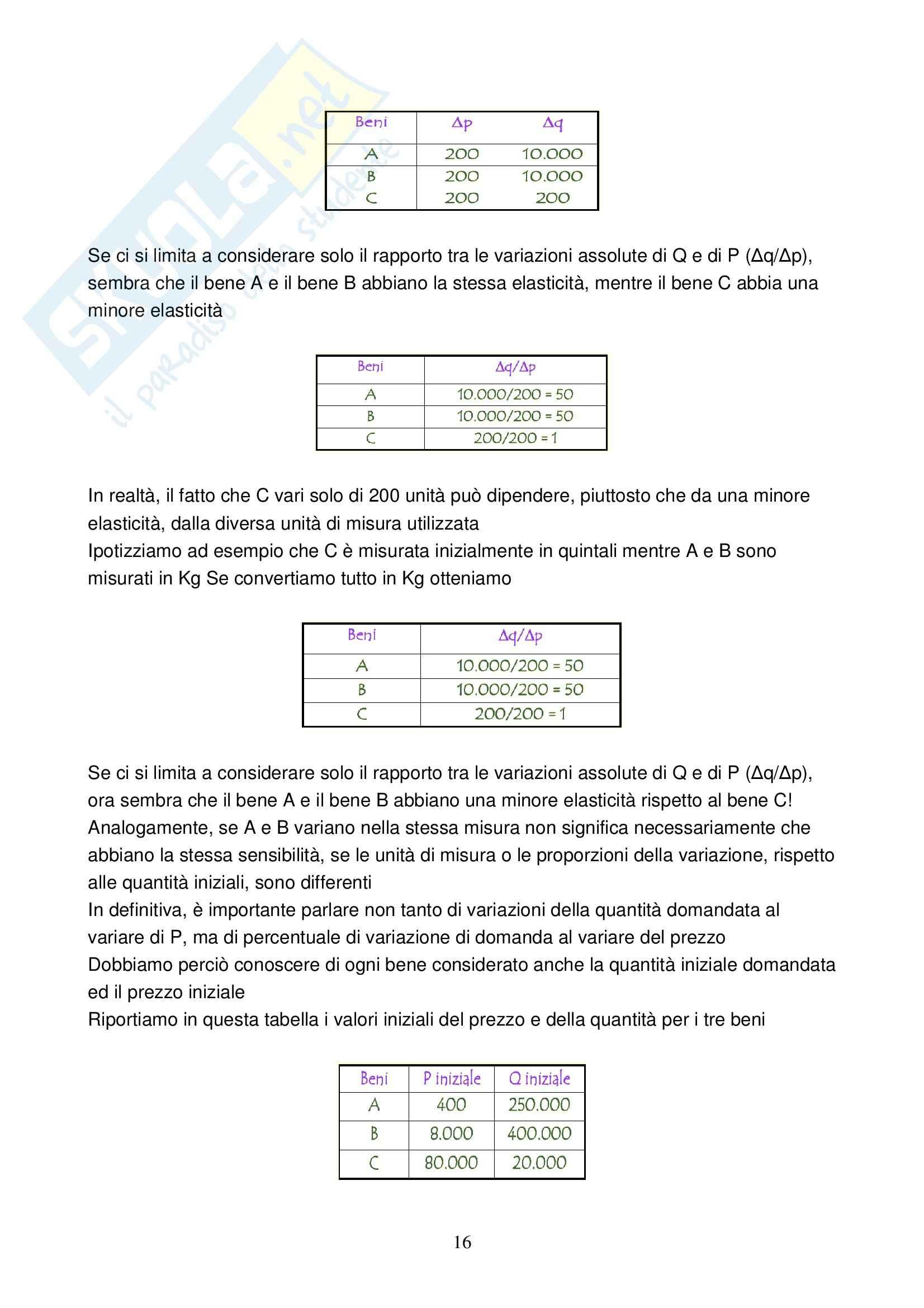 Microeconomia - teoria dell'Impresa - Appunti Pag. 16