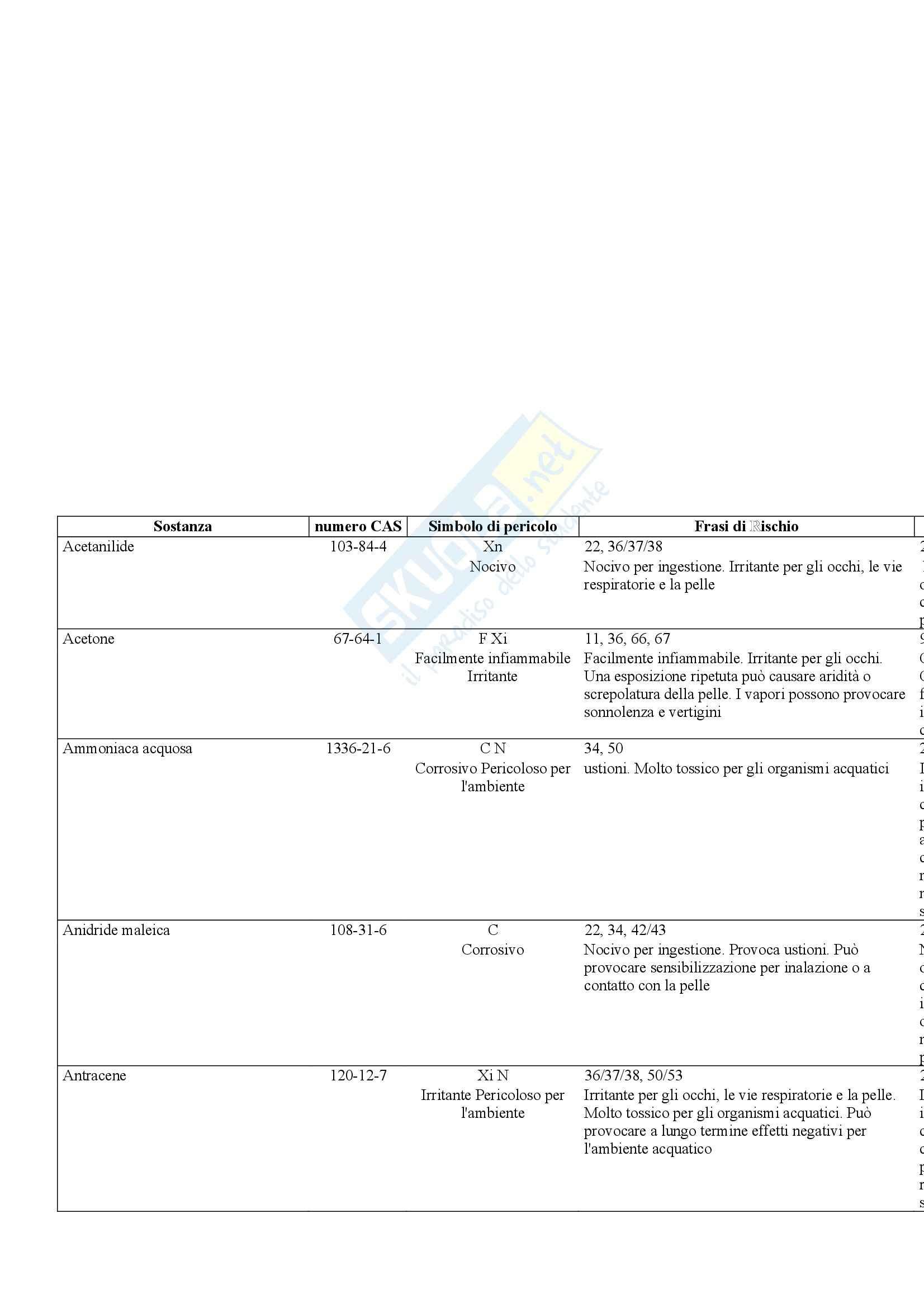 Laboratorio di estrazione e sintesi dei farmaci - Appunti Pag. 36