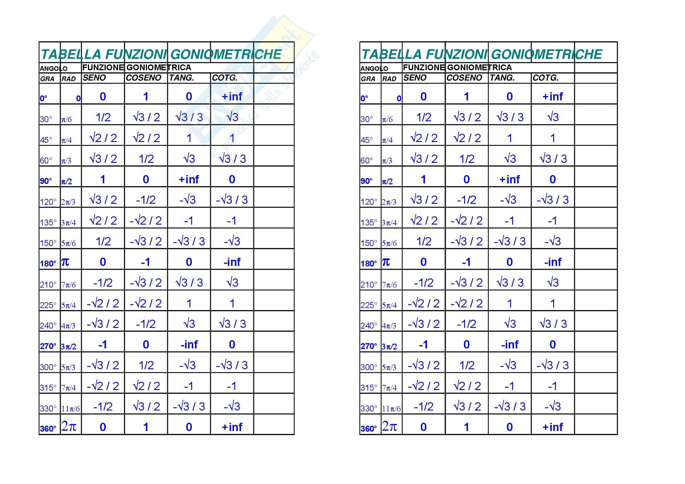 Analisi 1 – Funzioni trigonometriche